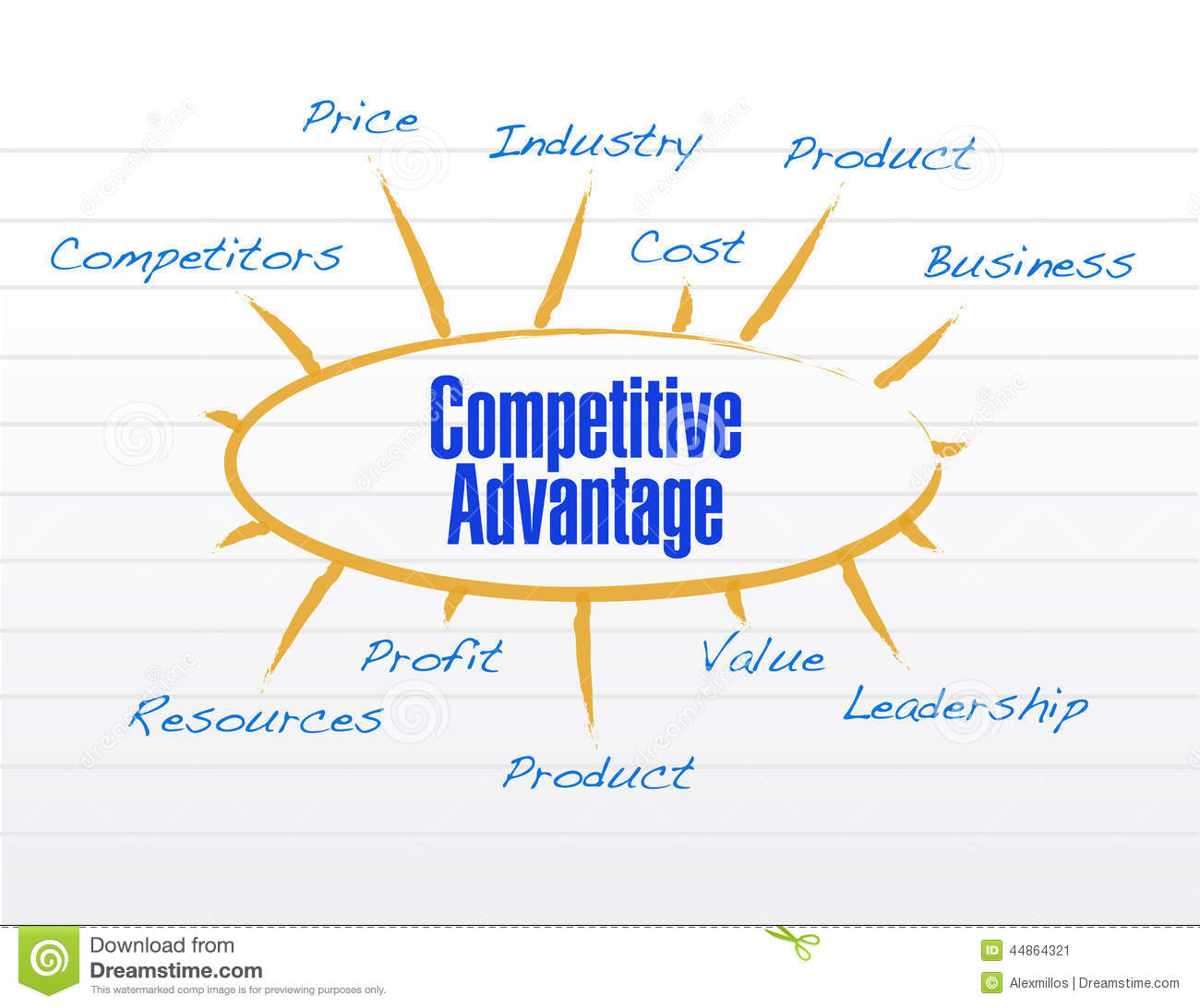 competitive strategy paper Evidence from the paper-making industry in china  keywords: sustainable  competitive advantage green strategy structural holes distributor.