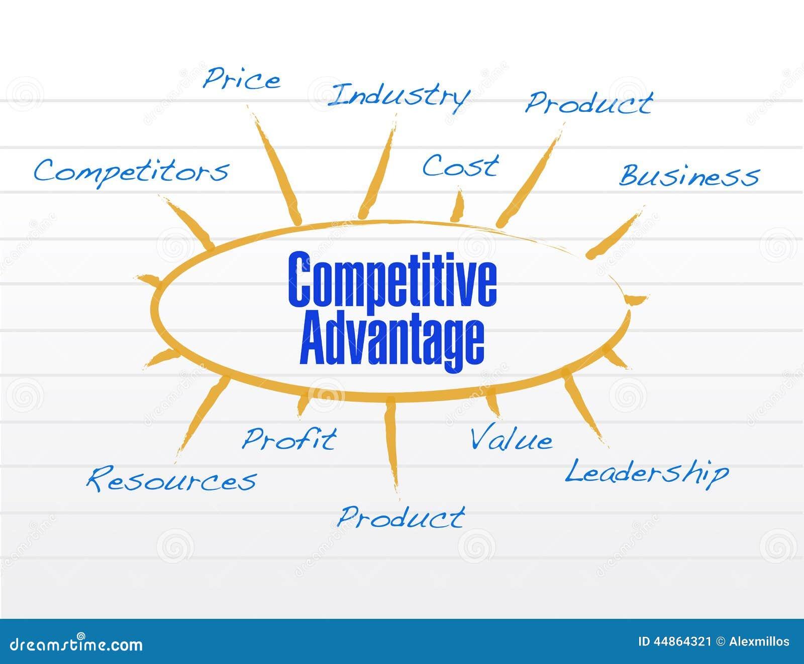 Competitive Advantages Model Diagram Stock Illustration ...