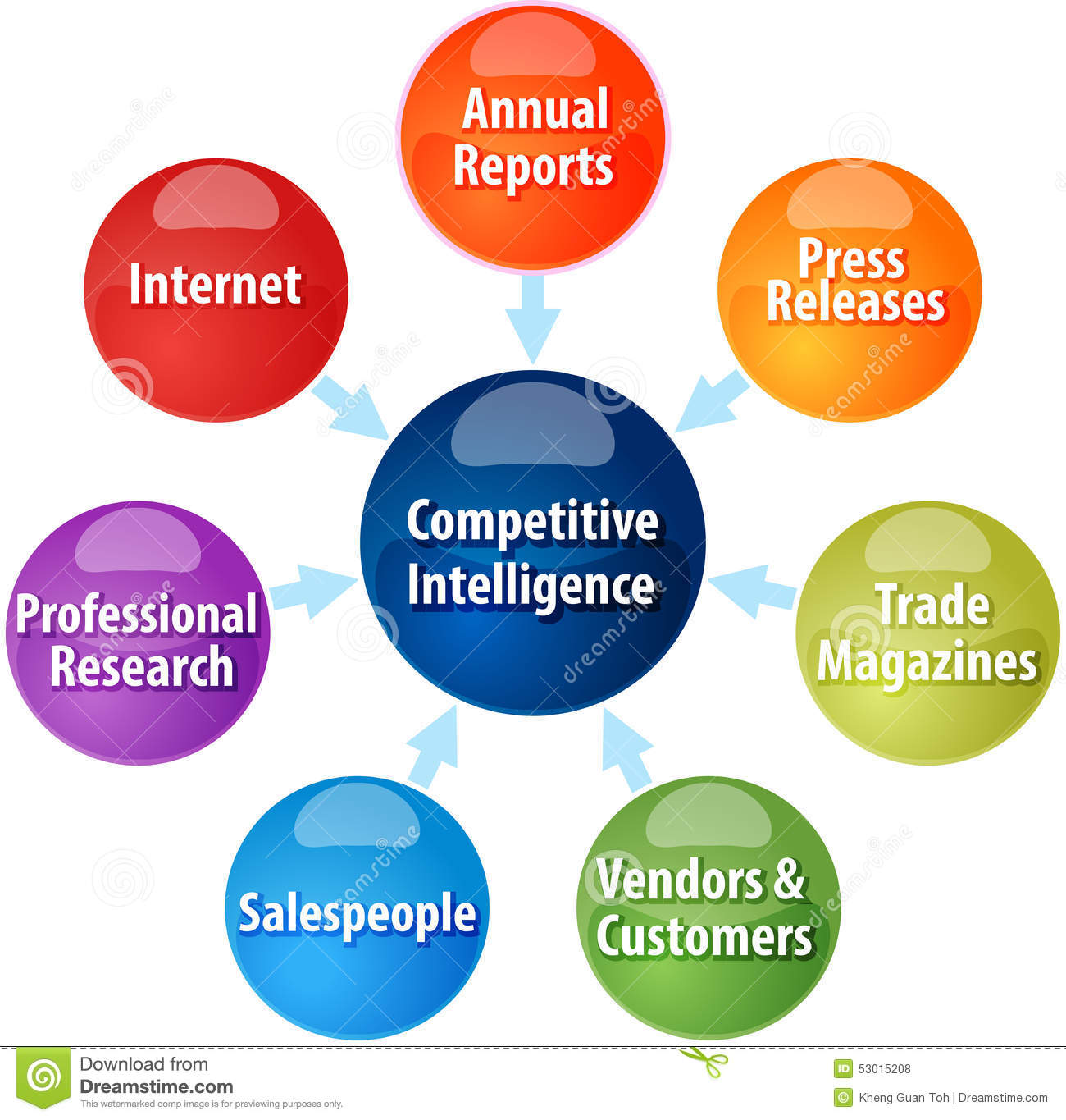 competitive intelligence business plan