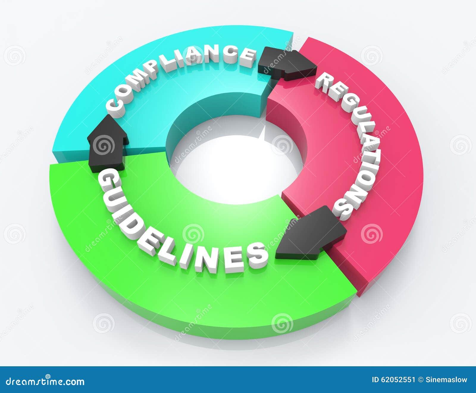Compliance 3d word concept