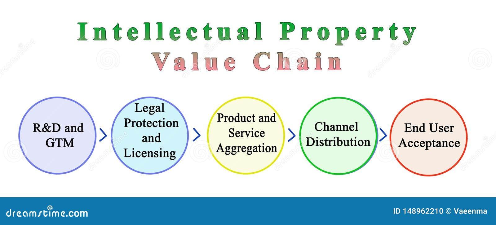 Componentes da corrente de valor da propriedade intelectual
