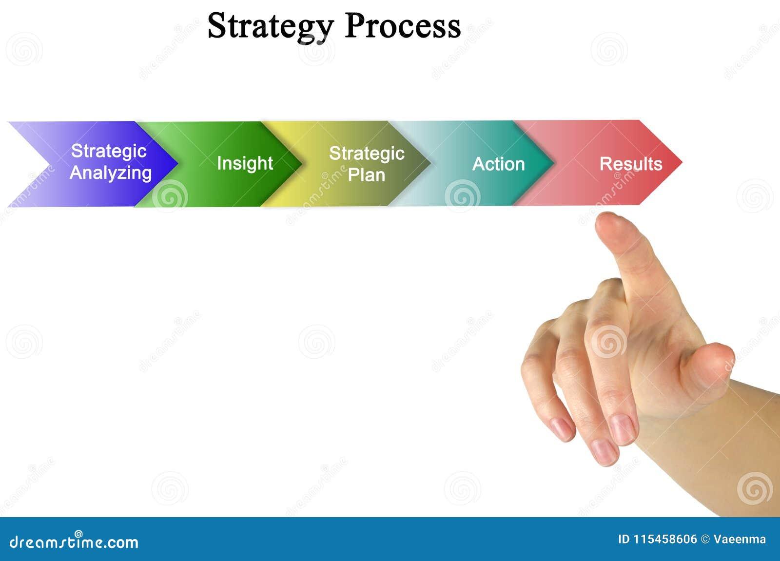 Componentes do processo da estratégia