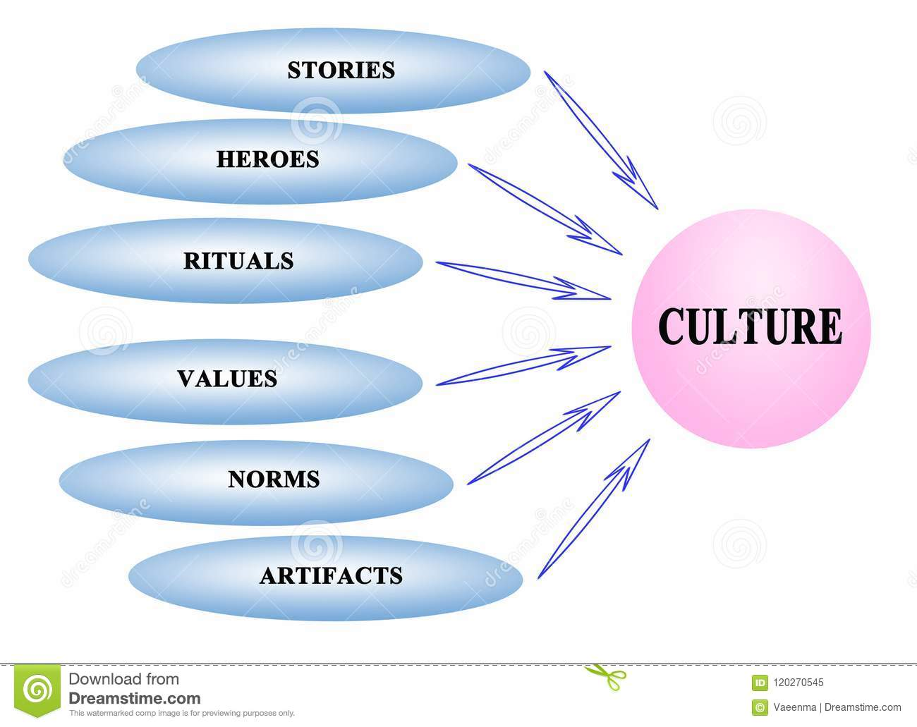 Components Culture Diagram Block And Schematic Diagrams Wiringpi Serial Example Of Stock Illustration Artifacts Rh Dreamstime Com Component Visio