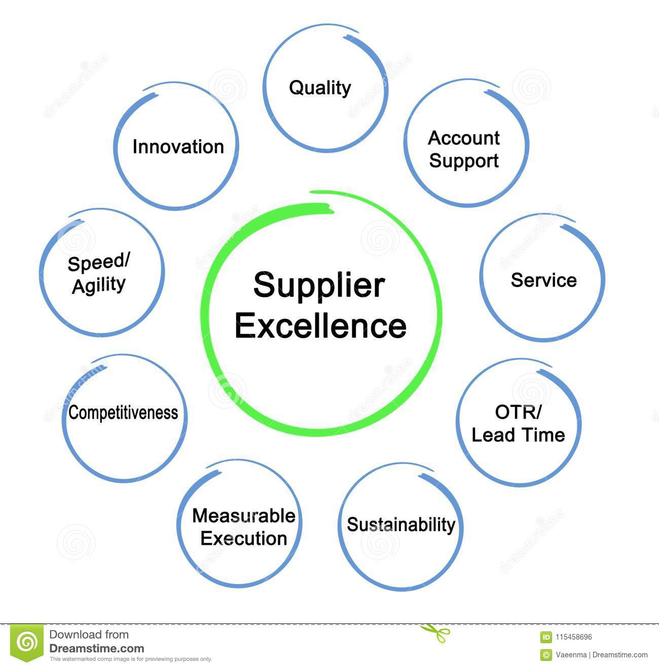 Components Of Supplier Excellence Stock Illustration - Illustration