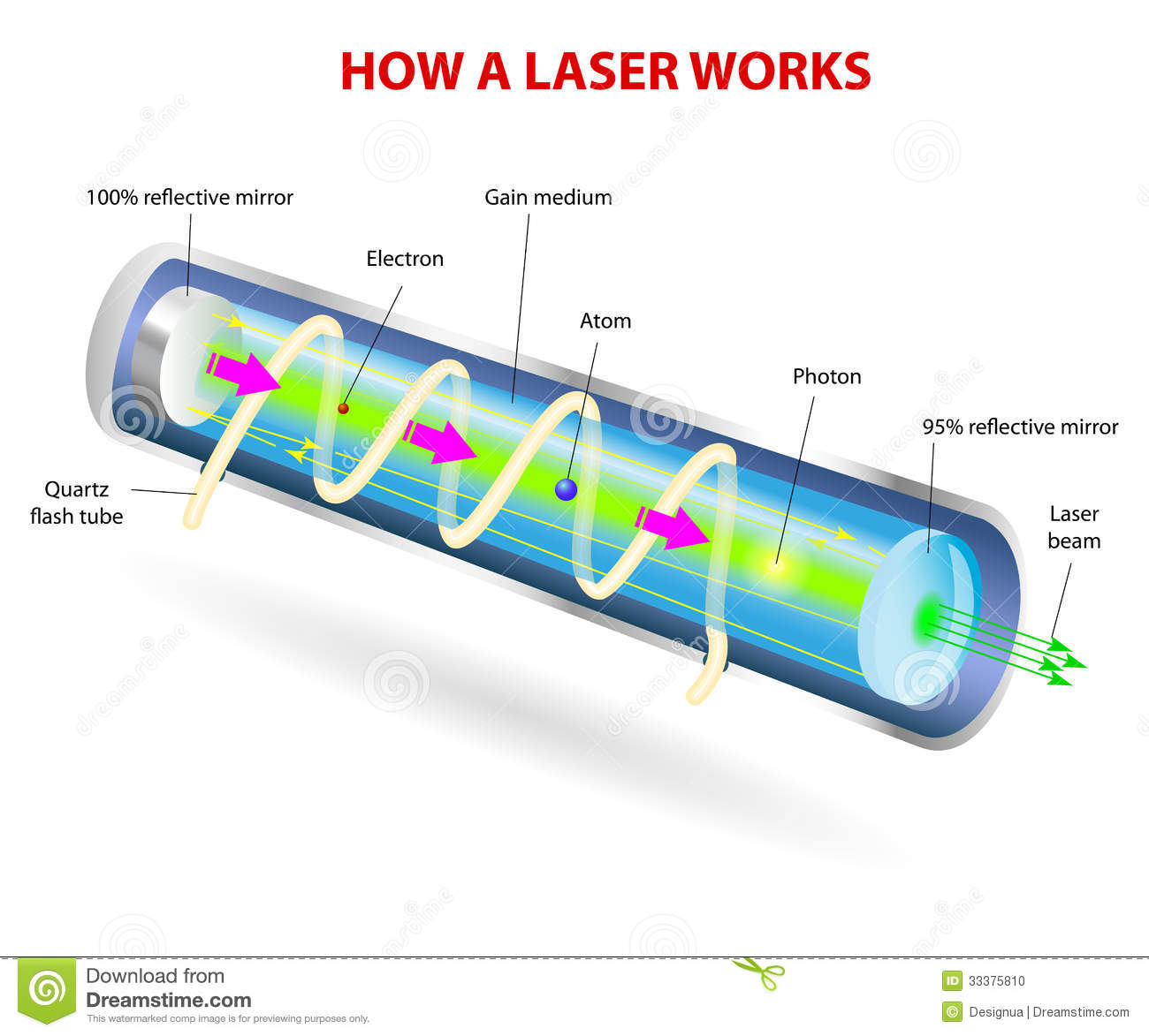 Components Of A Typical Laser Stock Vector Illustration Atom Diagrams Moreover Whole House Wiring Also Audio Diagram Mirrors At Each End Reflect The Photons Back And Forth Continuing This Process Stimulated Emission Amplification