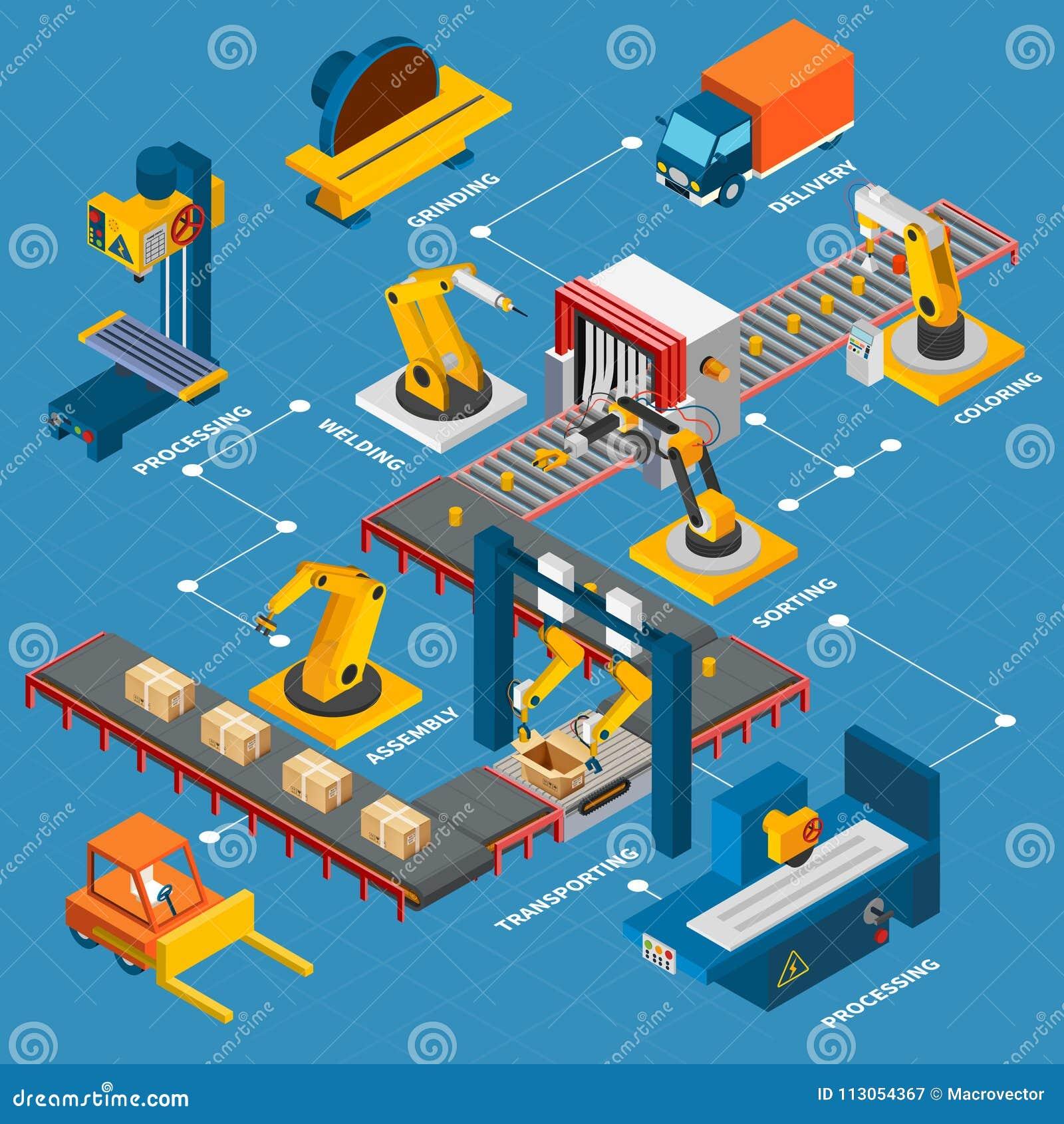 Composi O Industrial Do Fluxograma Das M Quinas Ilustra O Do Vetor
