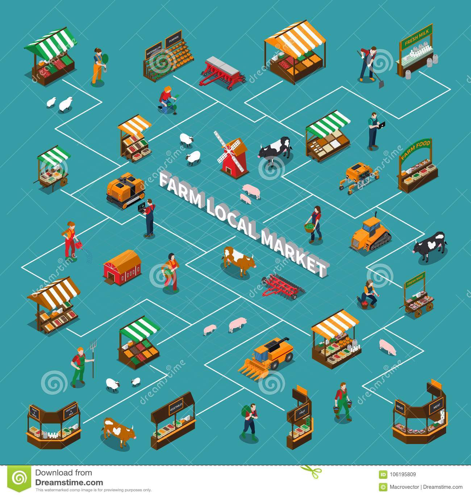 Composição local do fluxograma do mercado
