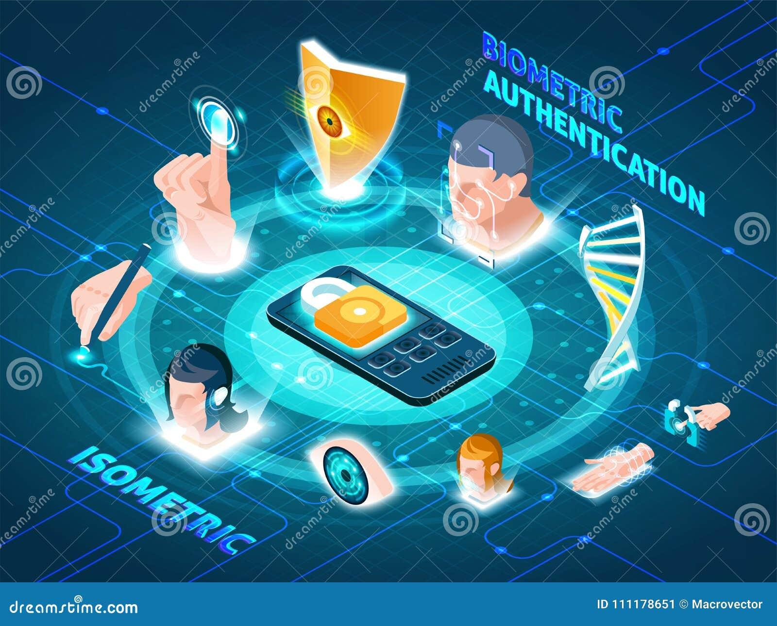 Composición isométrica biométrica de los métodos de autentificación
