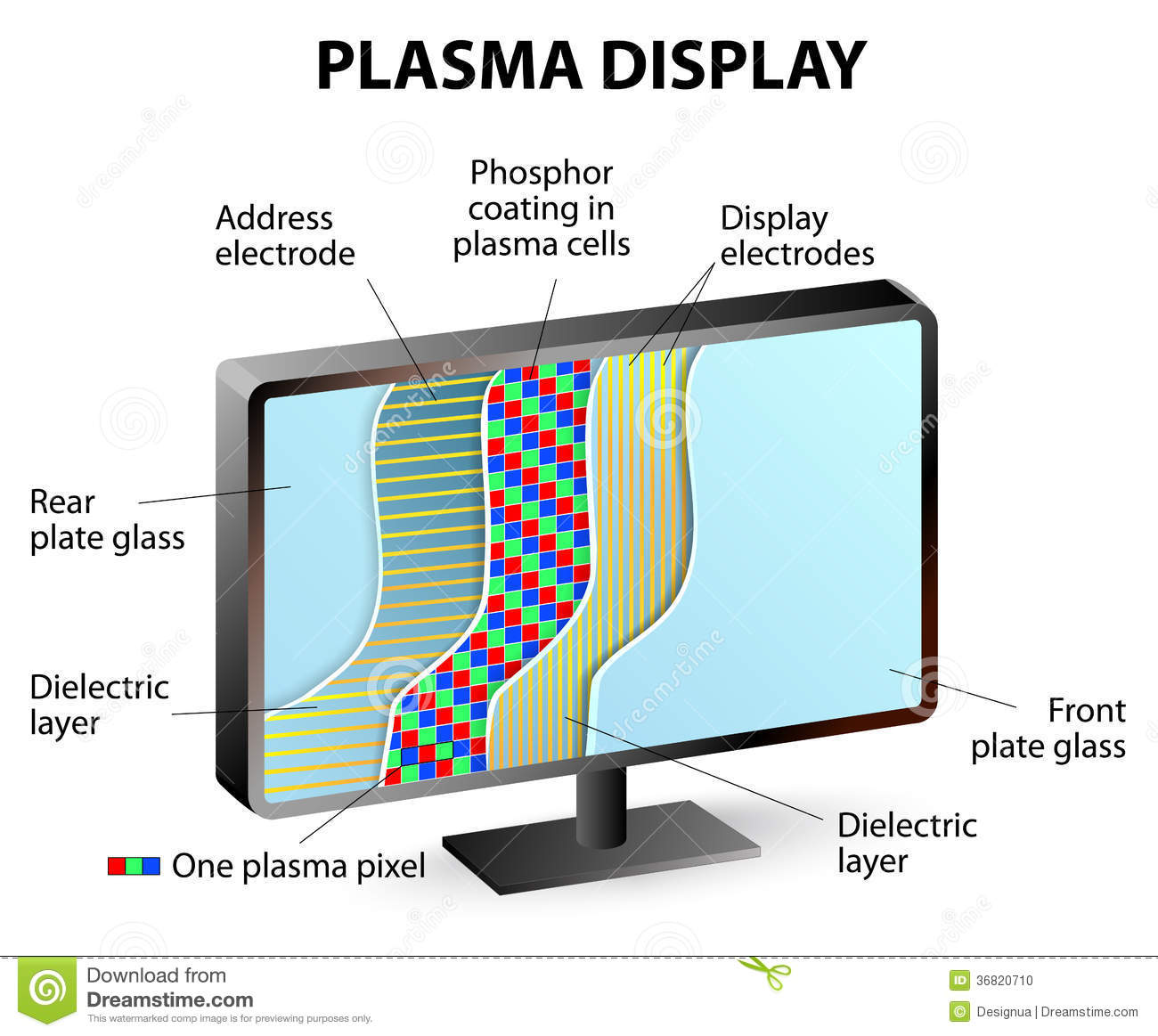 Stock Photo  position Plasma Display Panel Inside Panels Contain Array Small Luminous Cells Sandwiched Two Panes Glass Each Image36820710 on led light schematic diagram