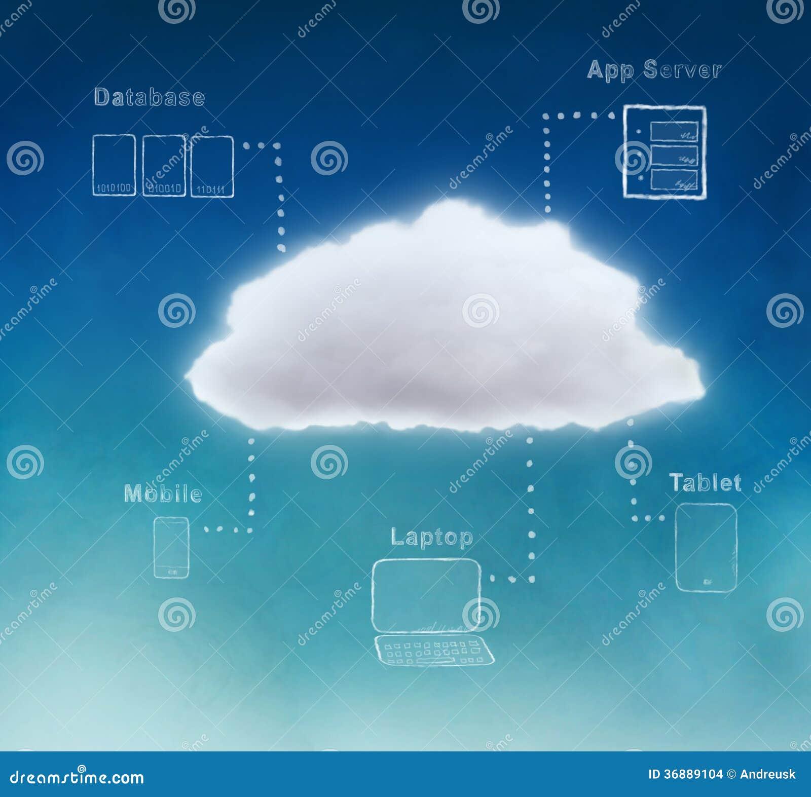 Download Computazione della nuvola illustrazione di stock. Illustrazione di computazione - 36889104