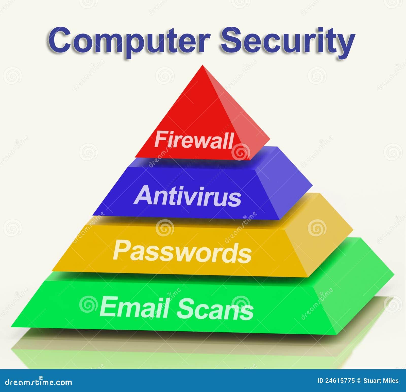 Computer Pyramid Diagram Shows Laptop Internet Safety