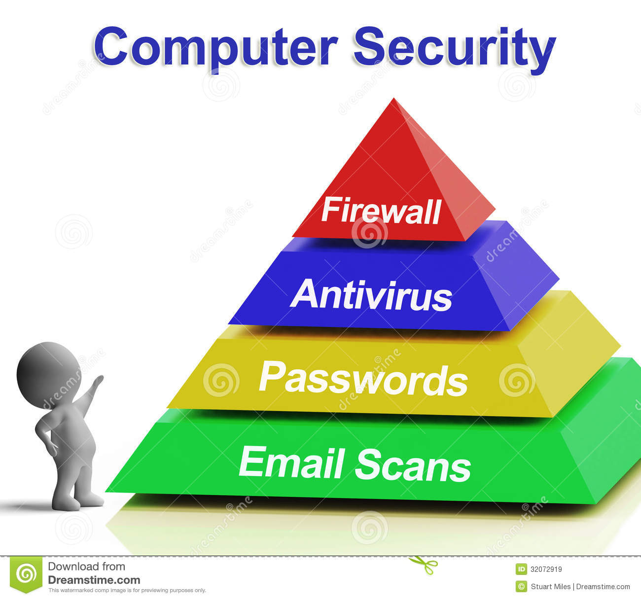 computer pyramid diagram shows laptop internet security royalty on security diagram