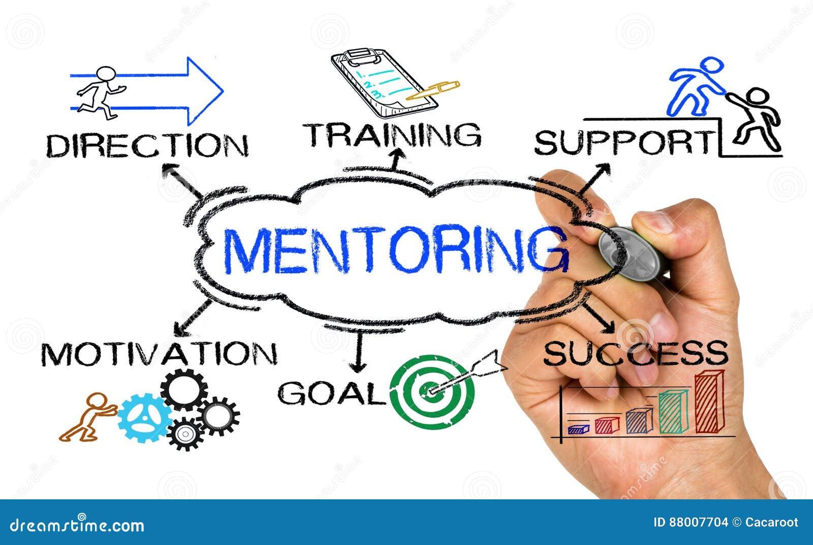 Conceito da tutoria com elementos do negócio e palavras-chaves relacionadas