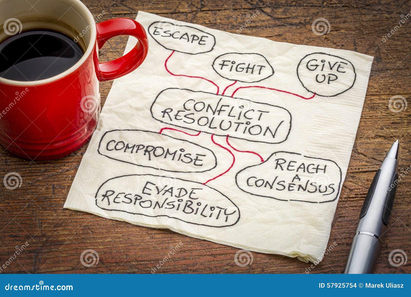 Conceito das estratégias da resolução do conflito no guardanapo