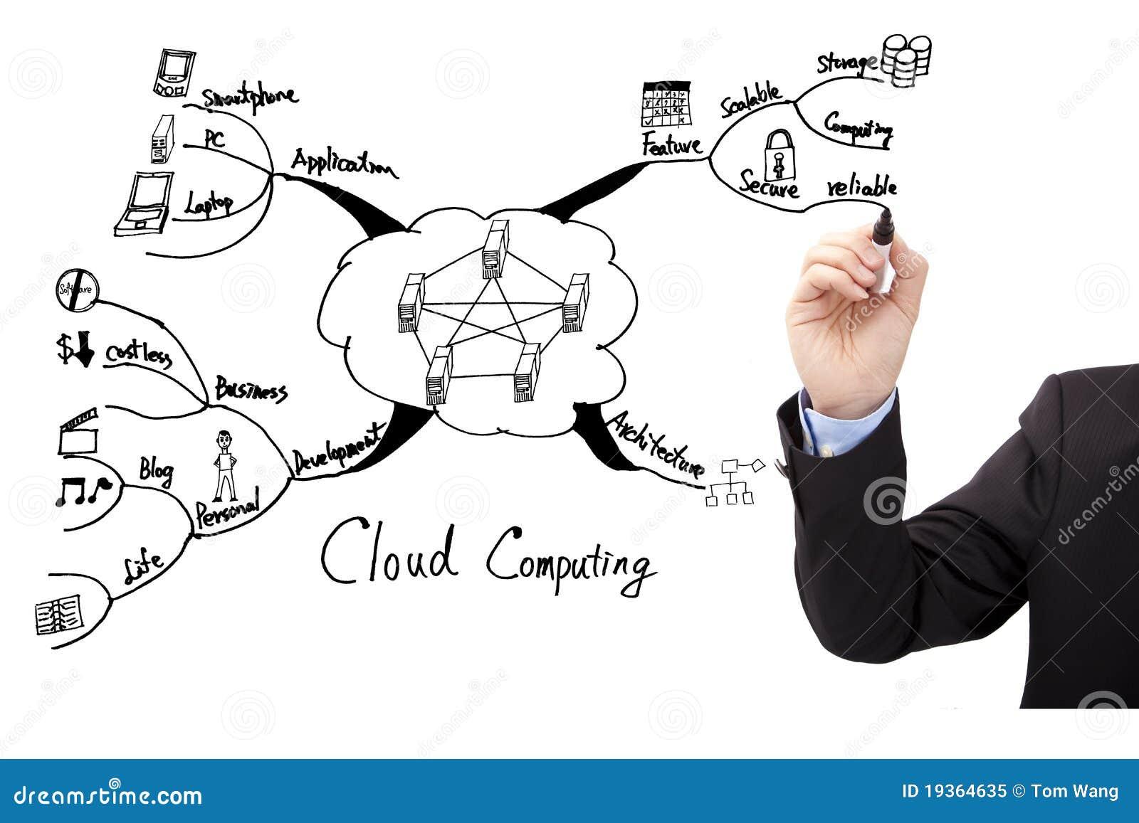 Conceito de computação da nuvem da tração da mão