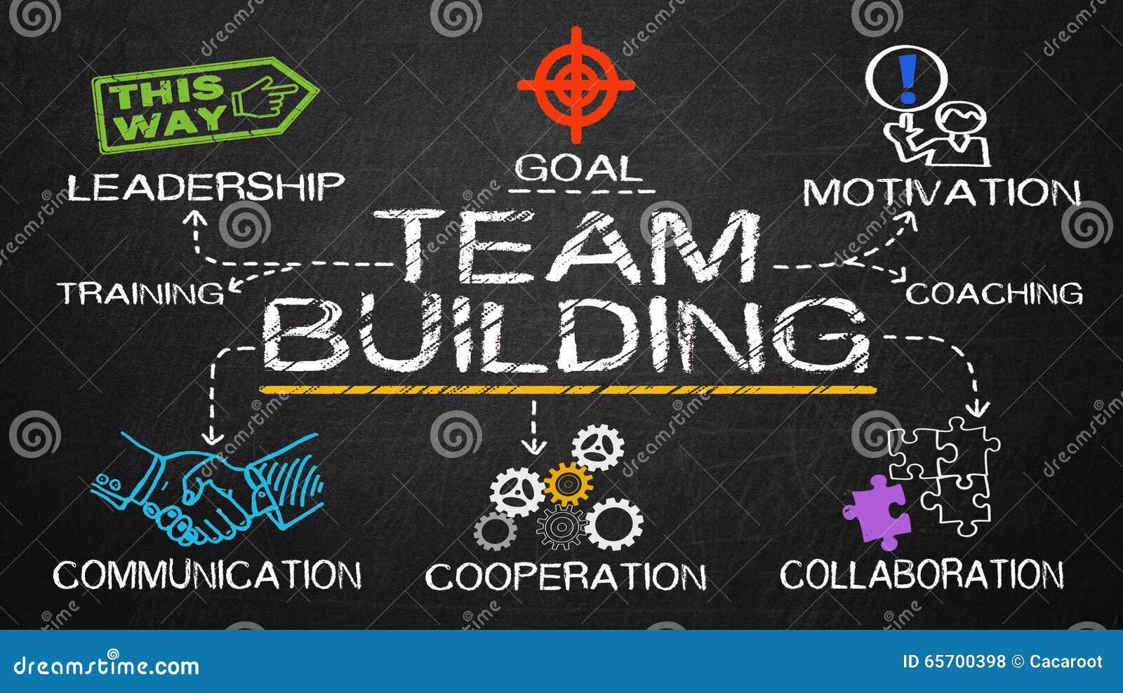 Conceito do desenvolvimento de equipas