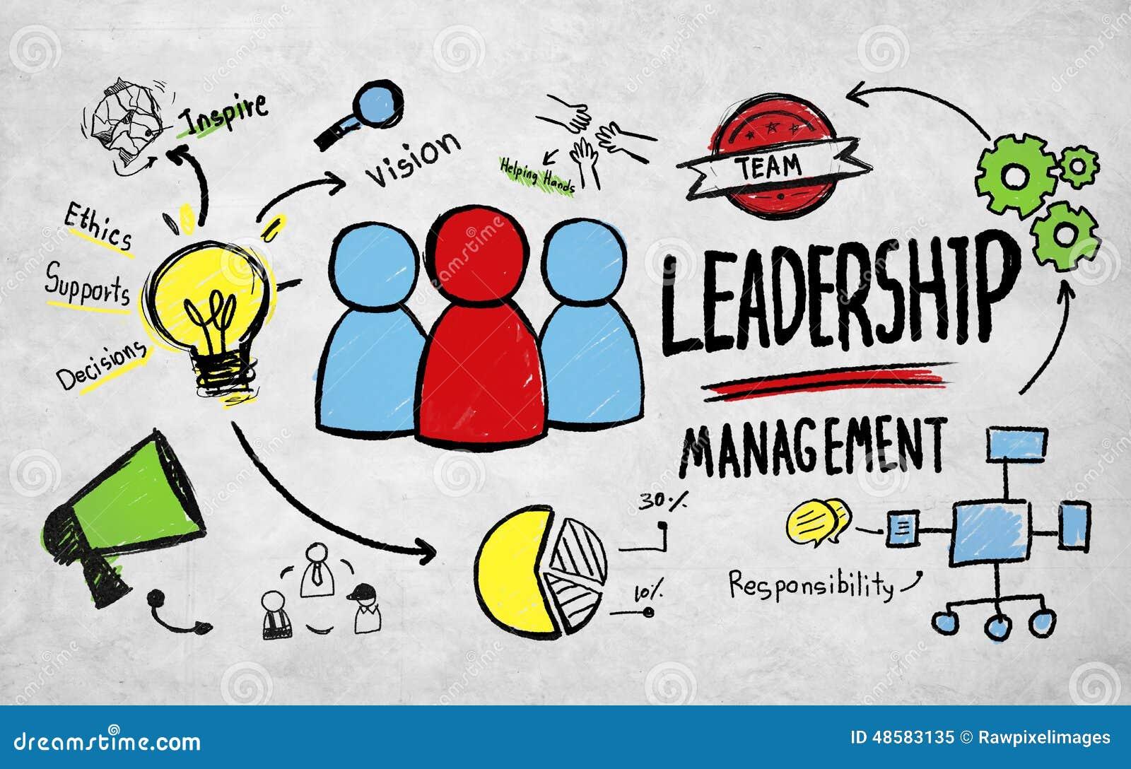 Conceito do profissional da visão da gestão da liderança do negócio