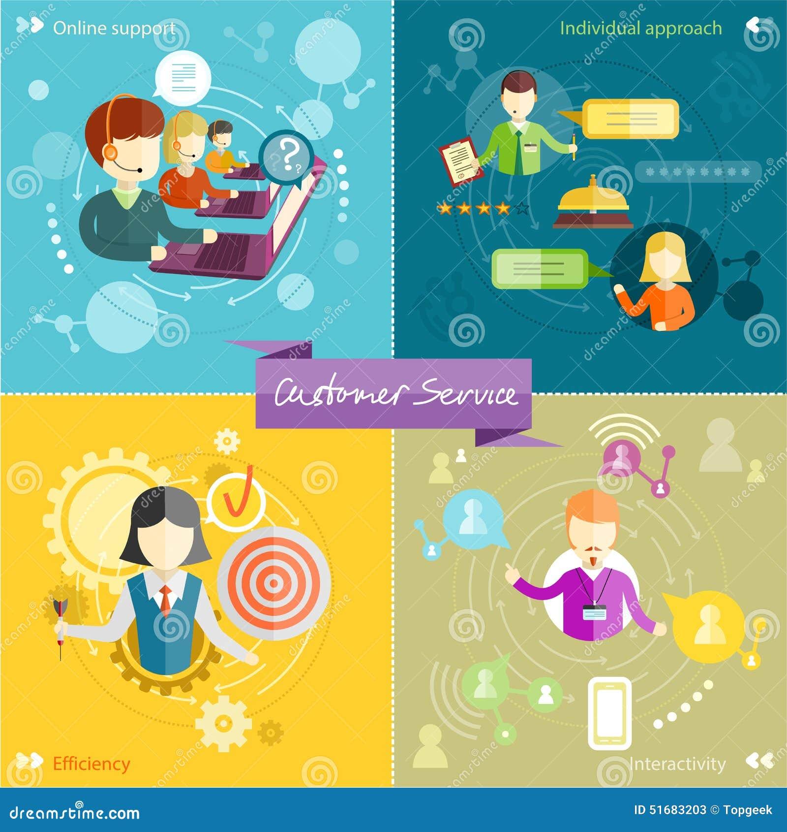 Conceito do serviço ao cliente