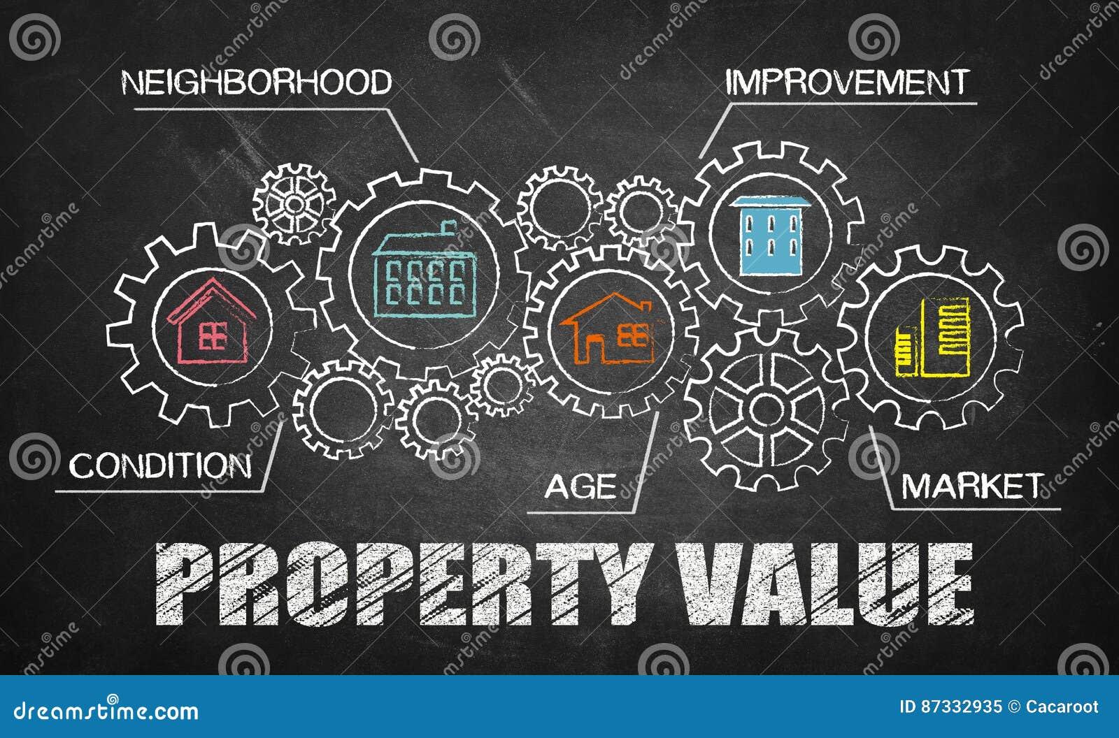 Conceito do valor da propriedade