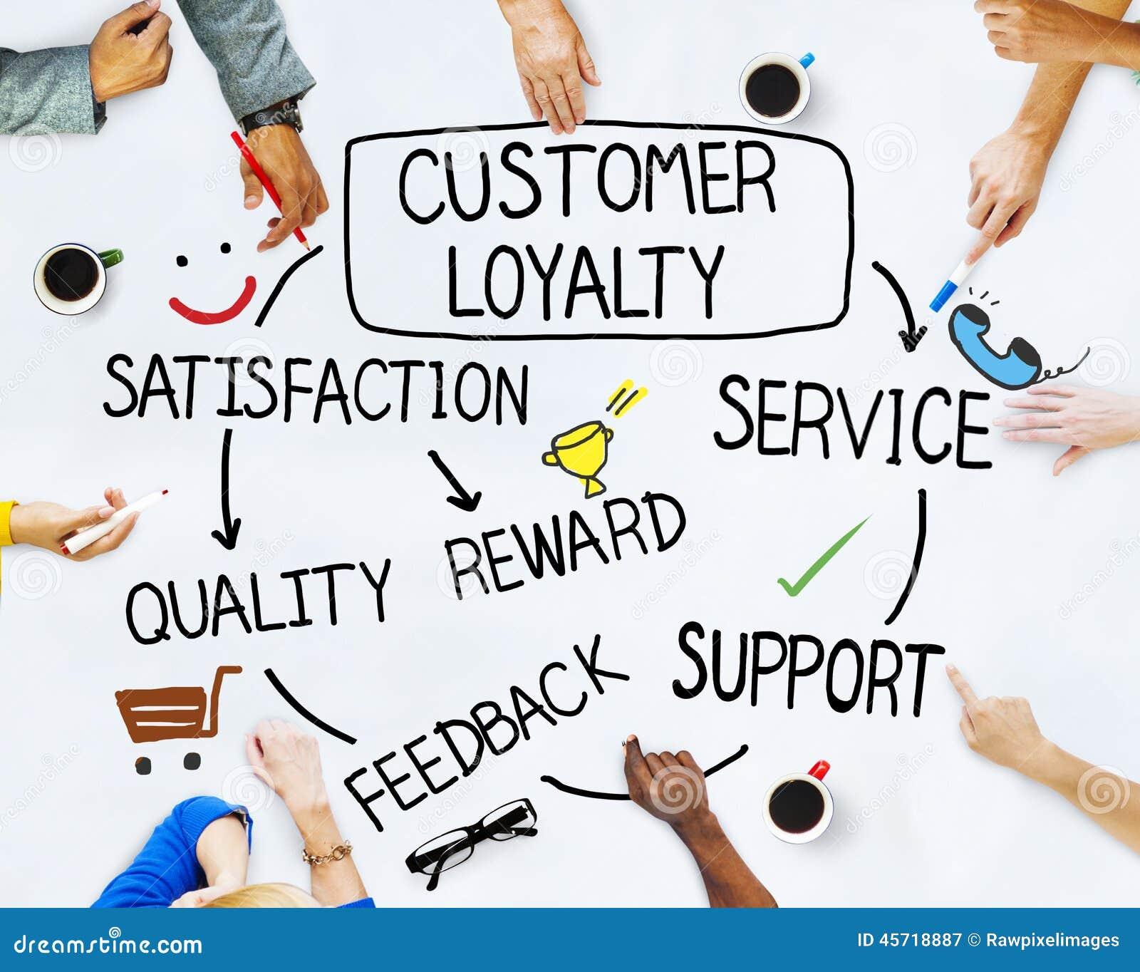 Conceitos da lealdade do grupo de pessoas e do cliente