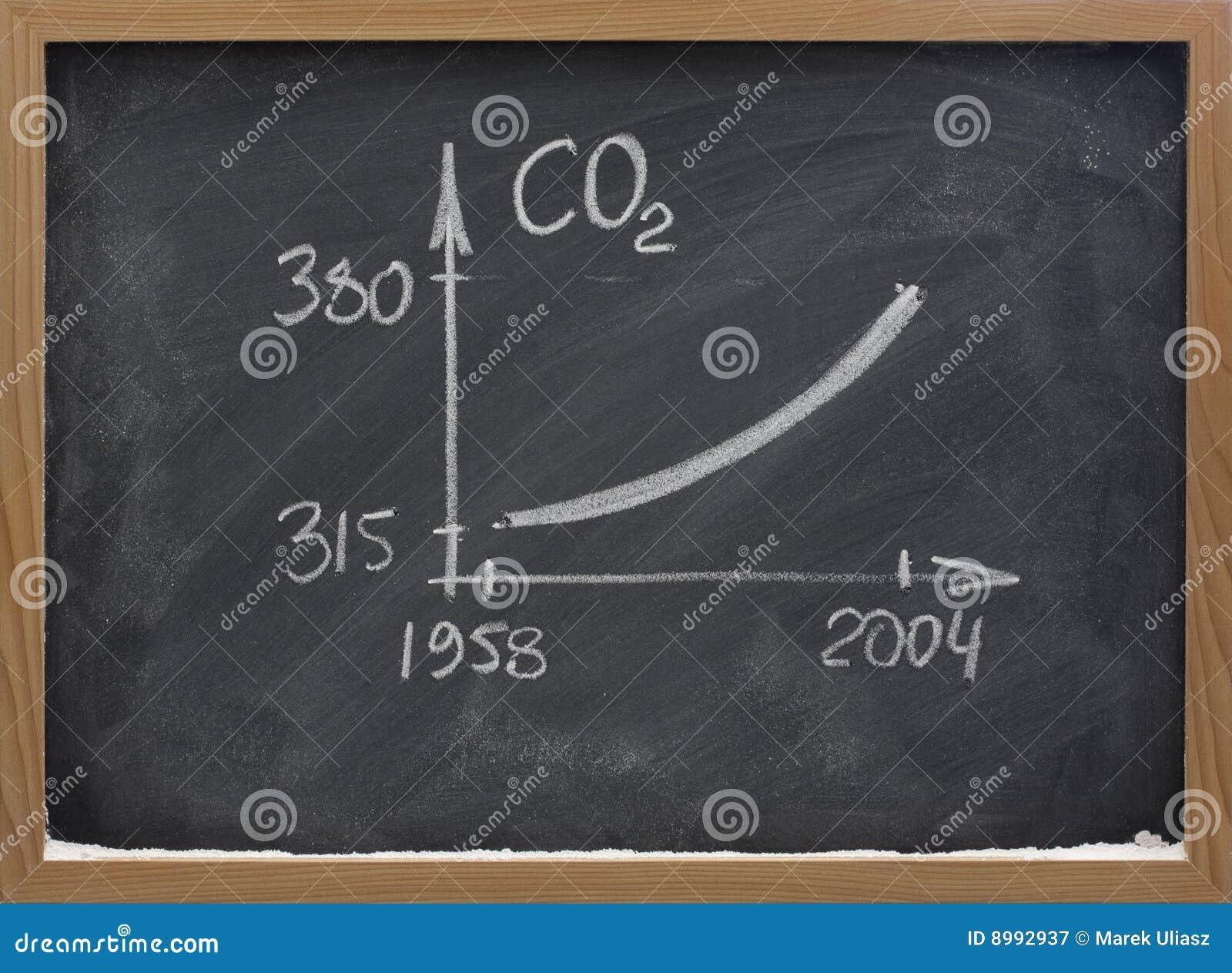 Concentration croissante d anhydride carbonique