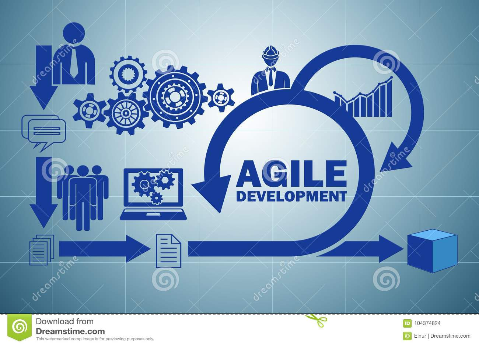The concept of agile software development