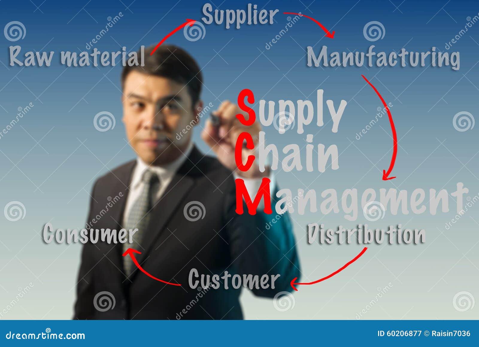Concept brouillé de supply chain management d écriture d homme d affaires (SCM)