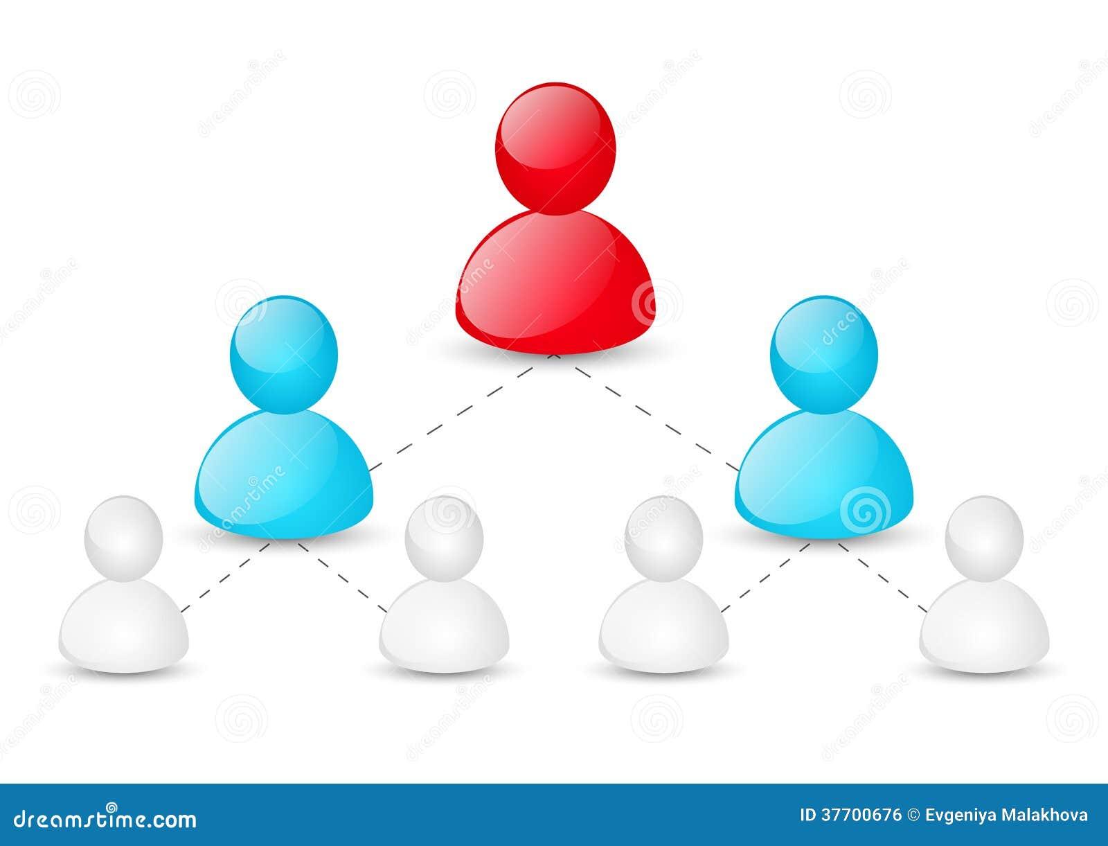Concept collectieve hiërarchie