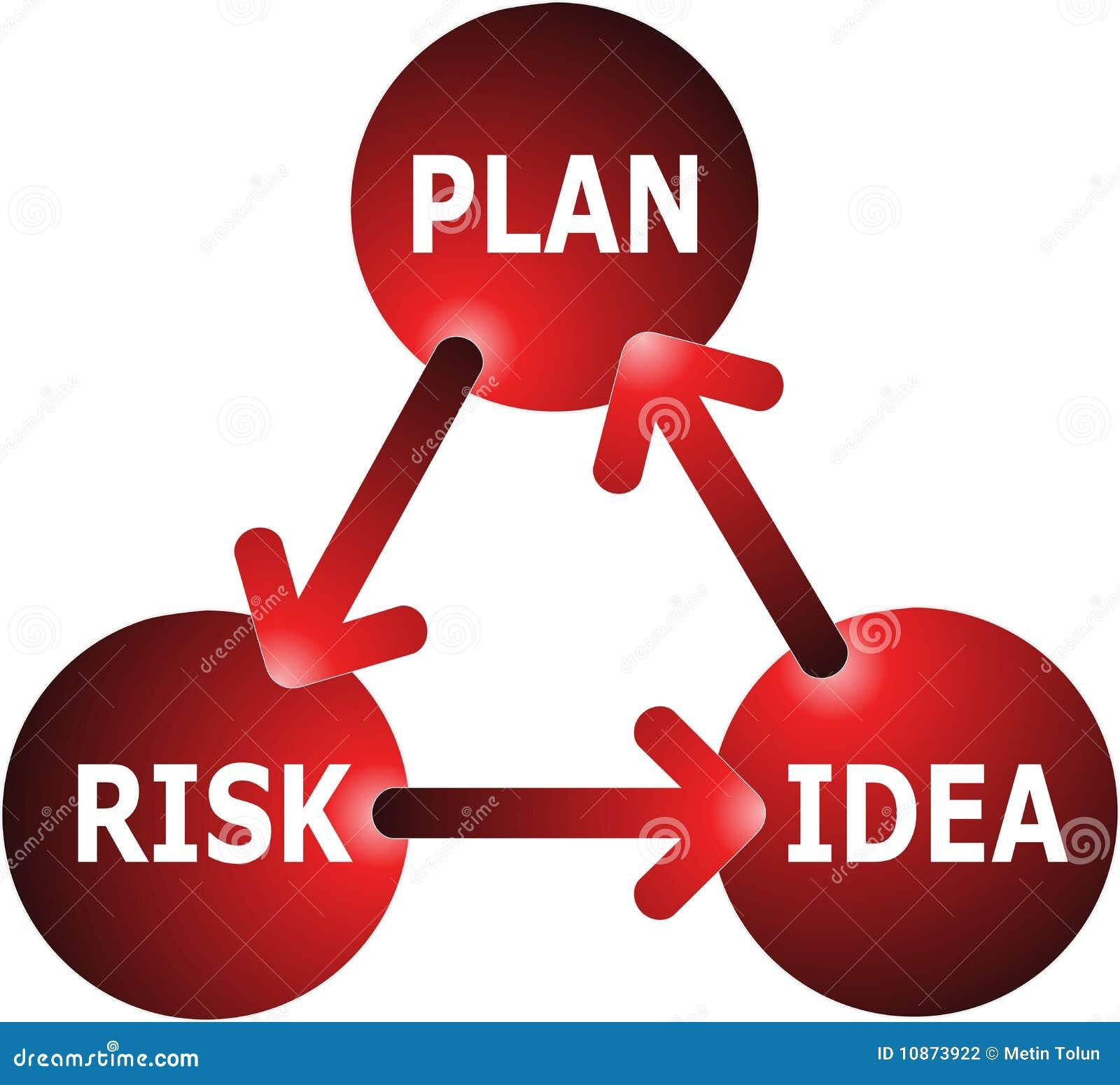 Concept d Idée-Plan-Risque