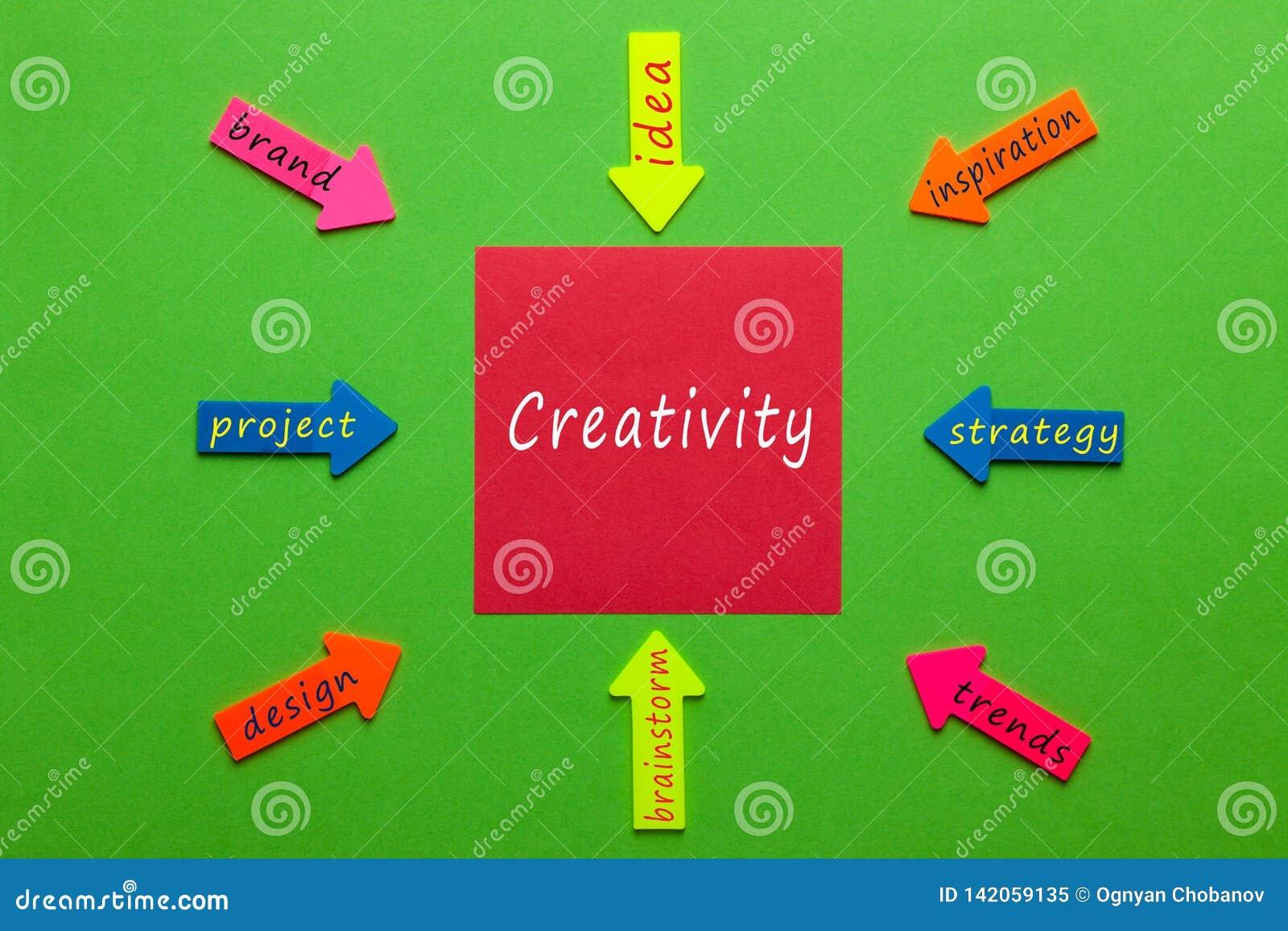 Concept de diagramme de créativité