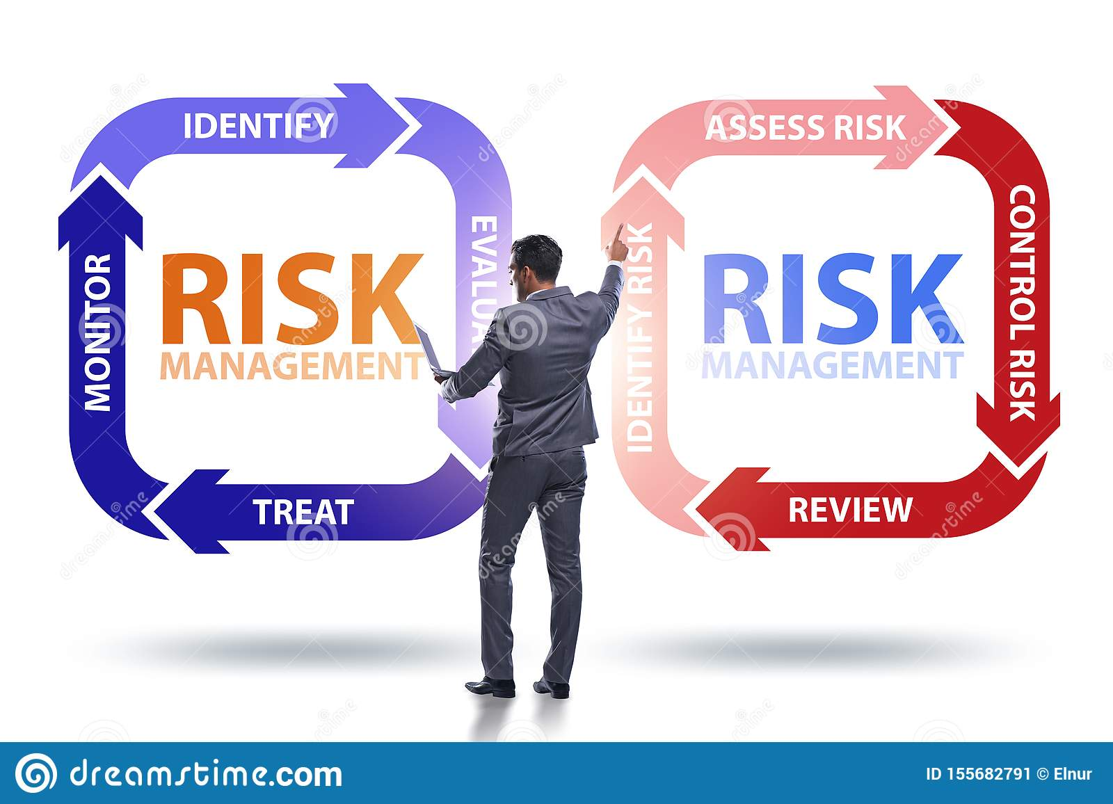 Concept de gestion des risques dans des affaires modernes