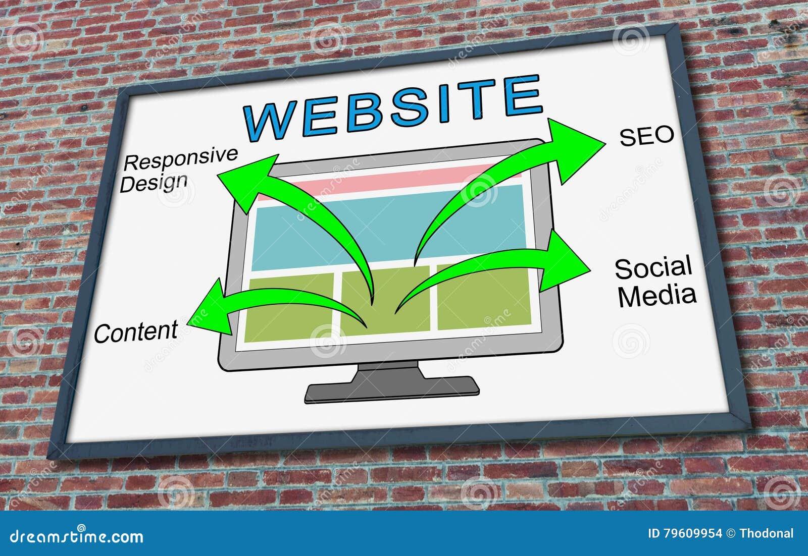 Concept de site Web sur un panneau d affichage