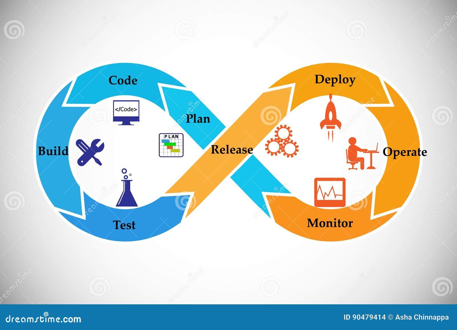 Concept DevOps