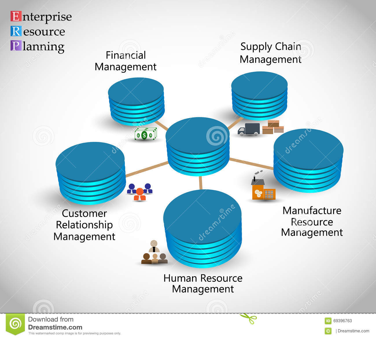 Concept of Enterprise Resource Planning & ERP lifecycle