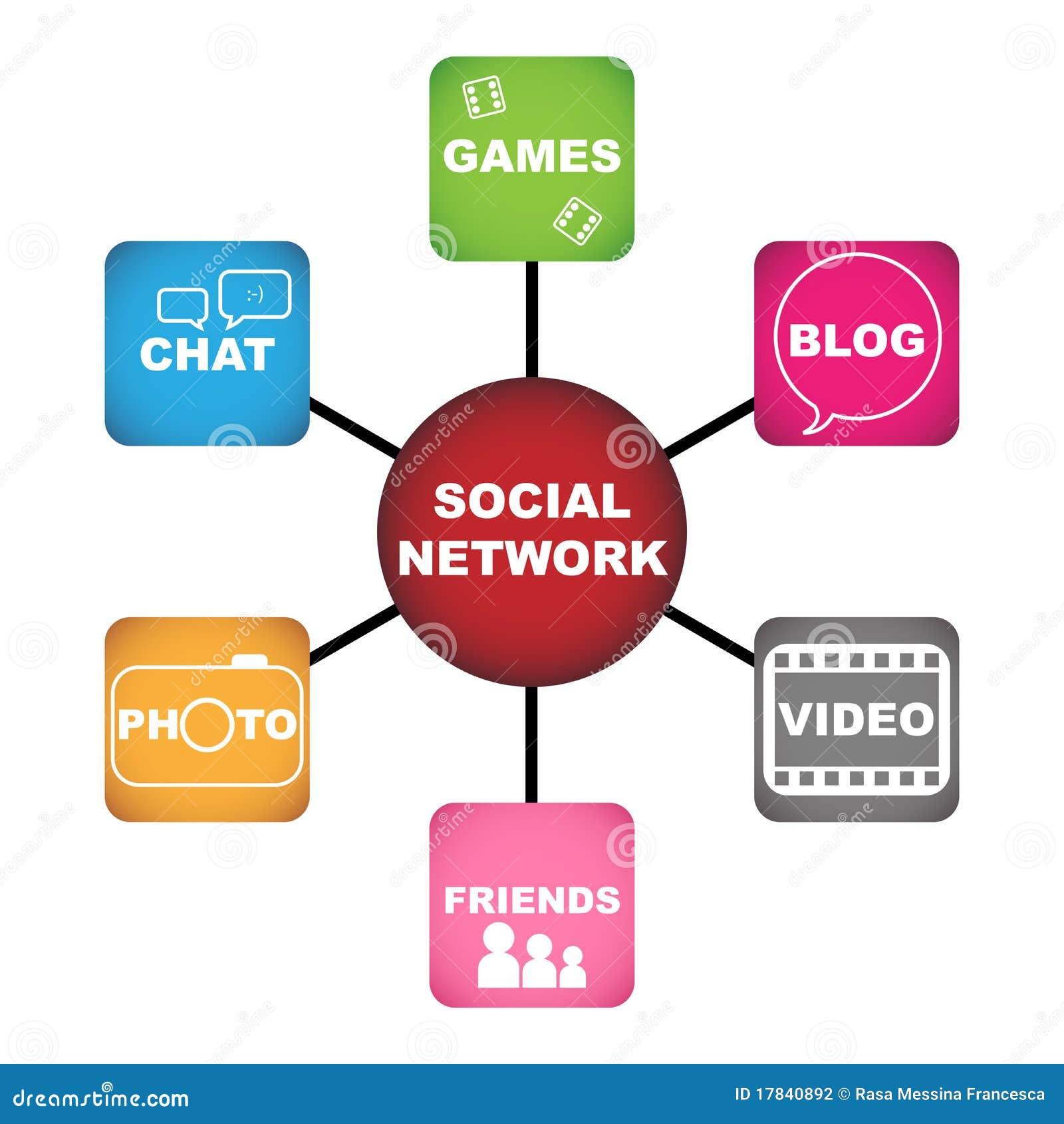 Concept social de réseau