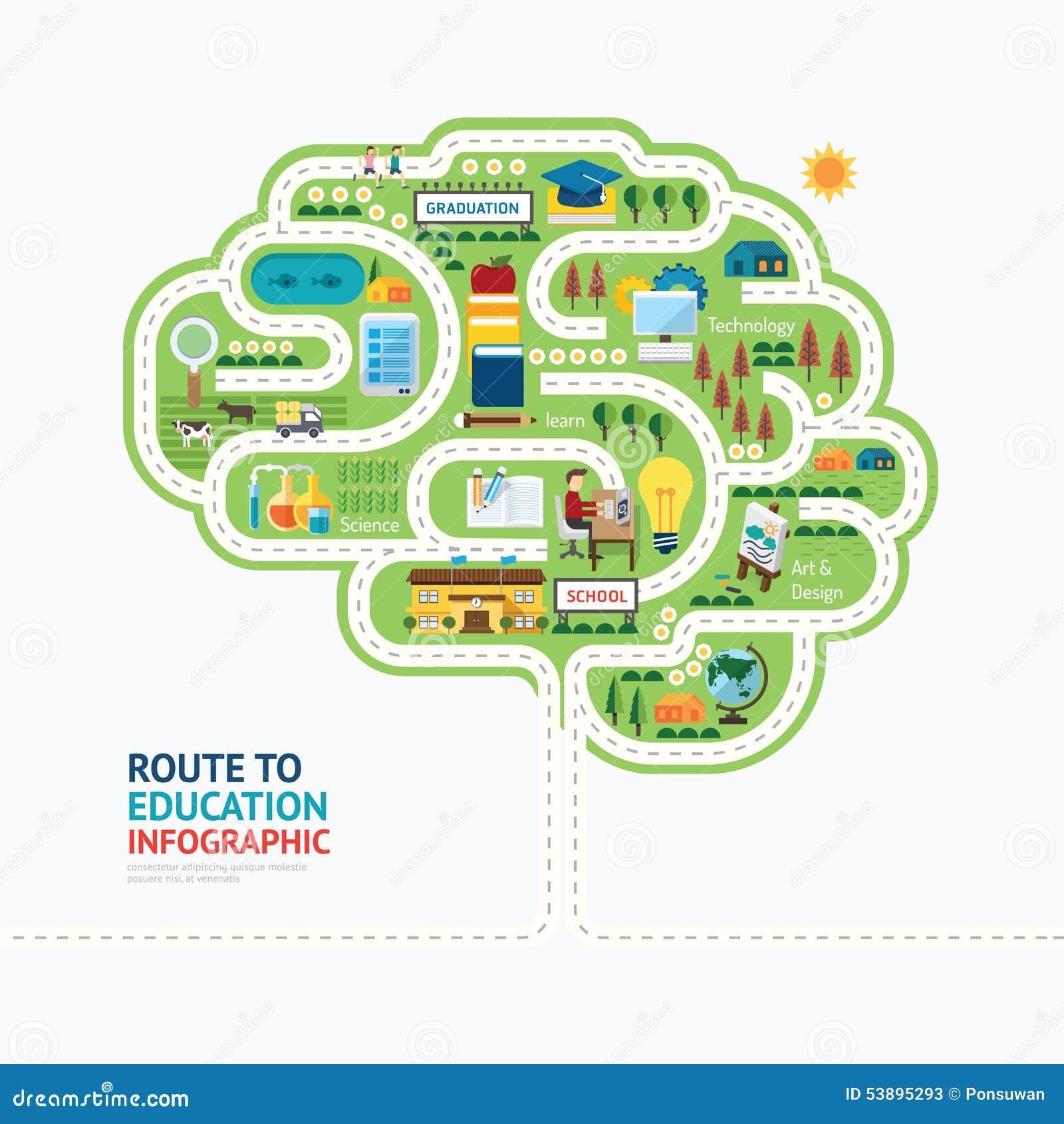 Conception de calibre de forme d esprit humain d éducation d Infographic apprenez