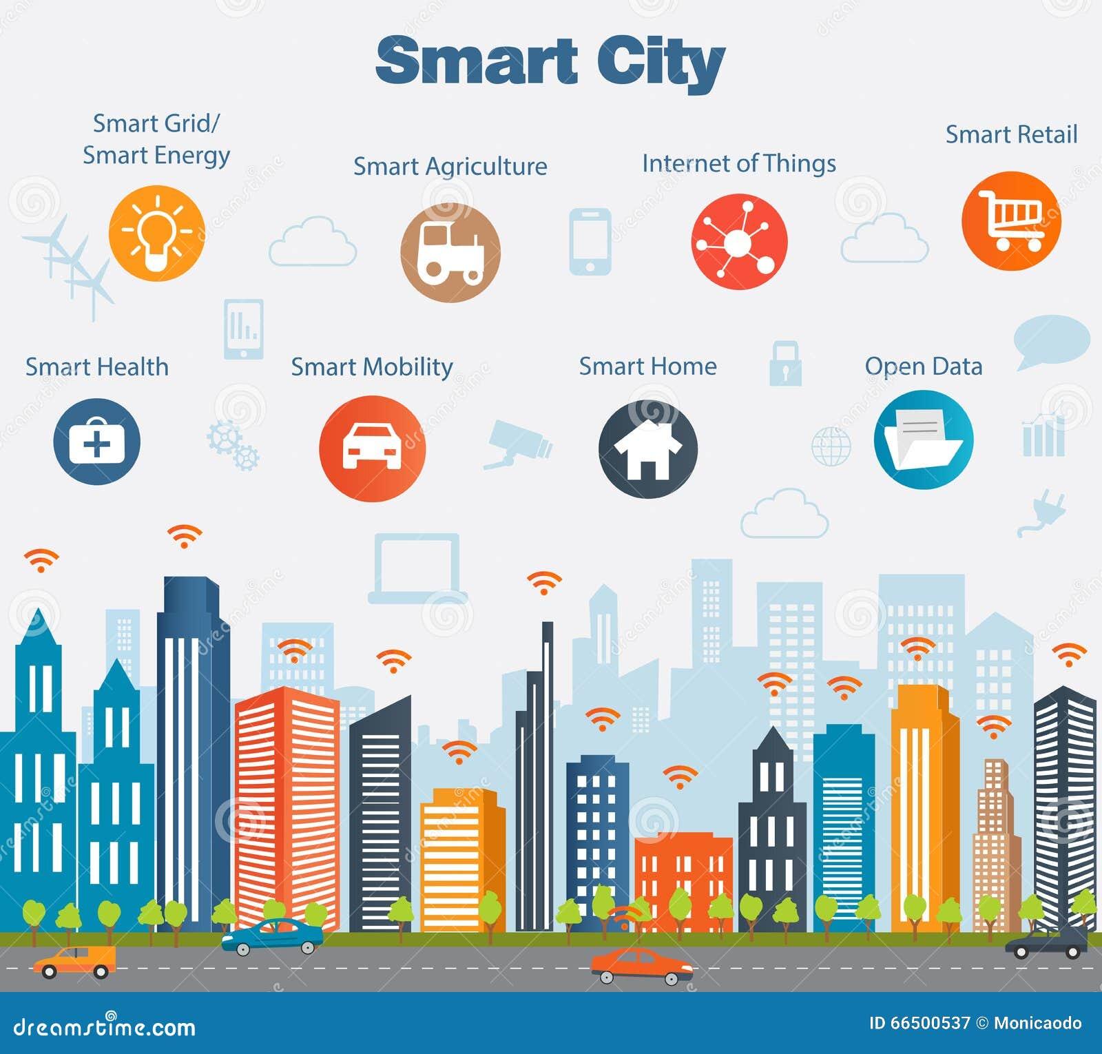 Concepto de la ciudad y Internet elegantes de cosas