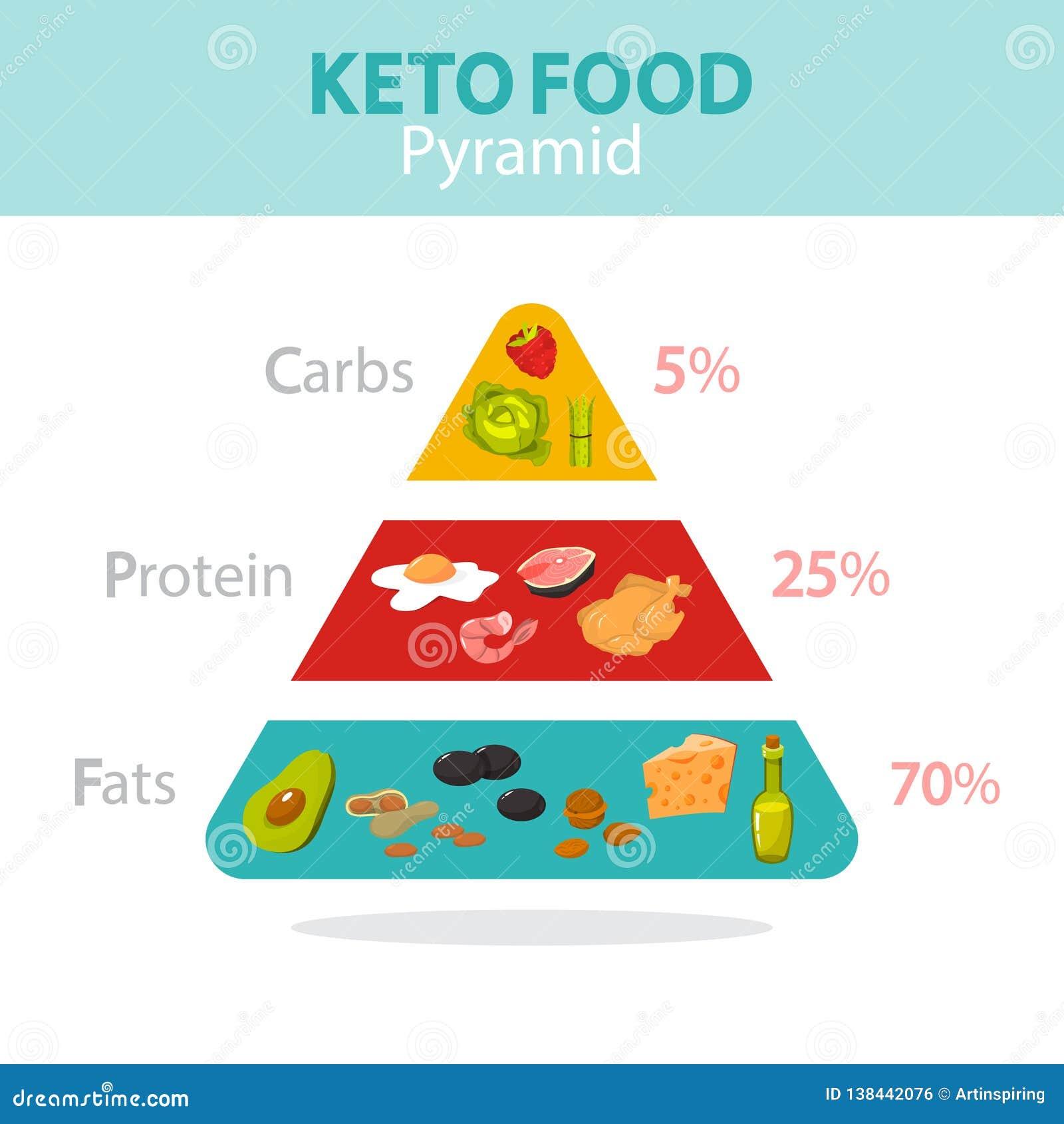 plan de comida ceto alto en grasa