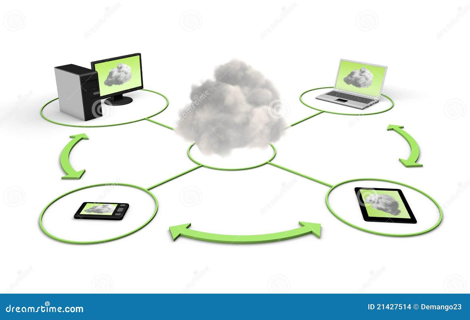 Concepto de la nube