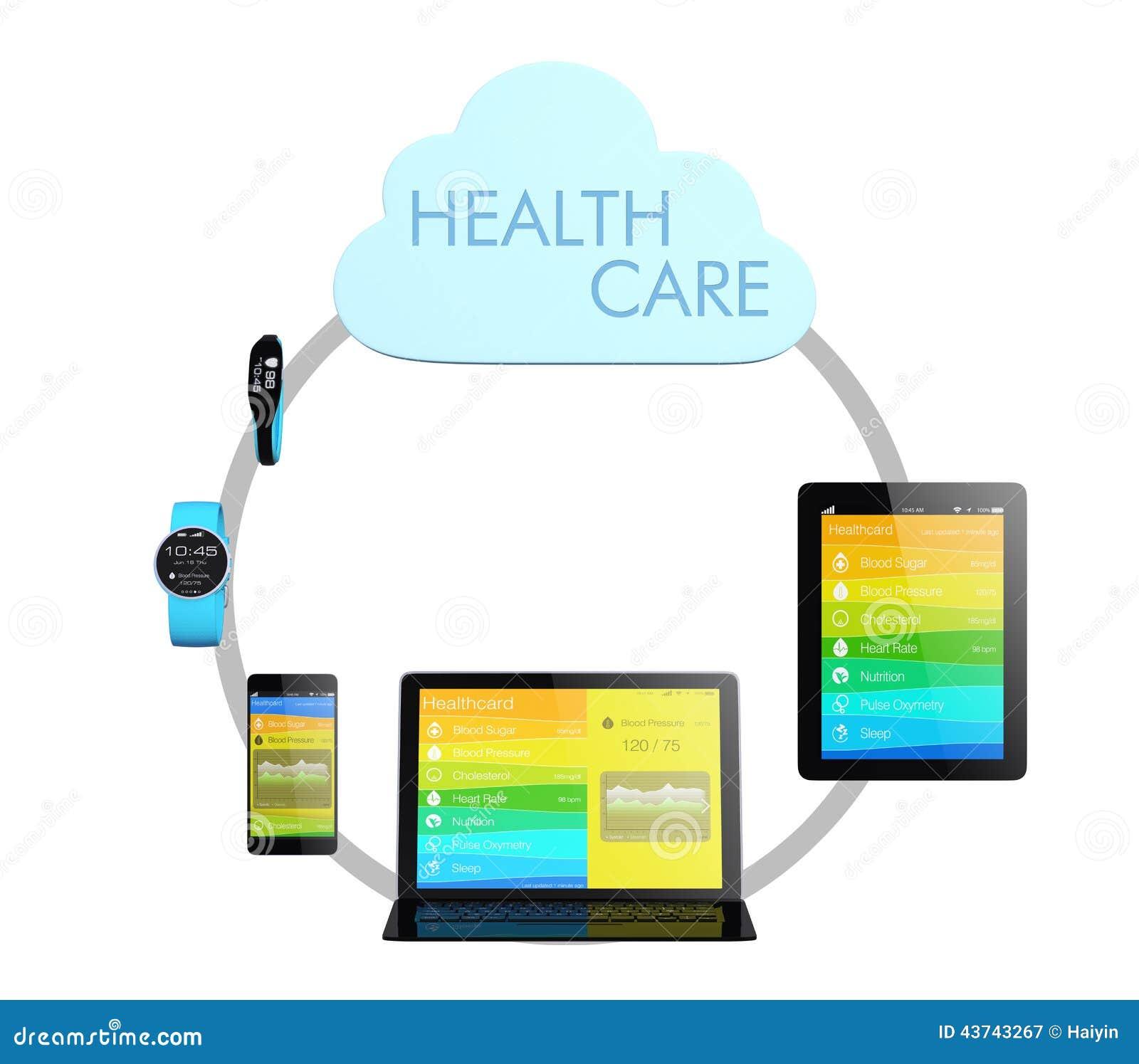 Concepto de la tecnología de ordenadores de la nube de la atención sanitaria