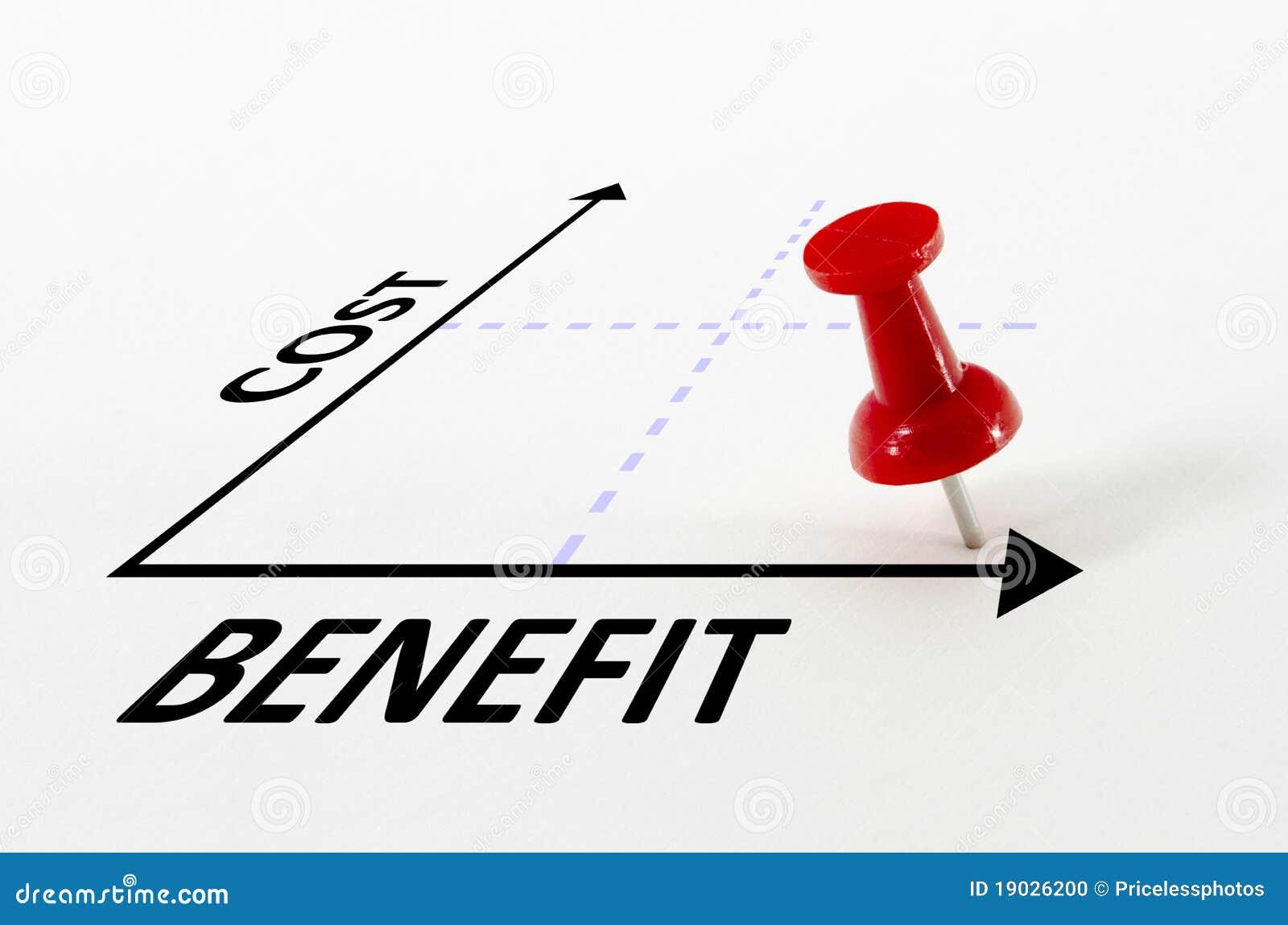 Concepto del análisis de costes y beneficios