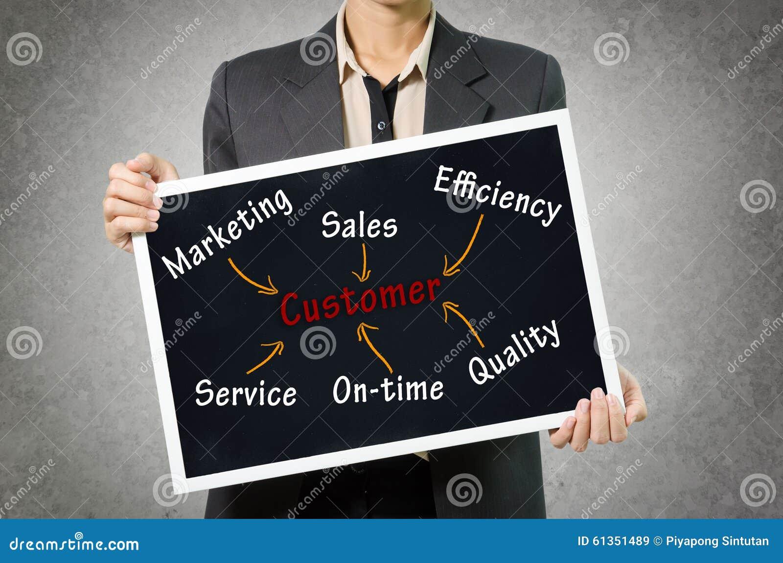 Concepto del cliente de la escritura de la mujer de negocios comercializando, ventas, effic
