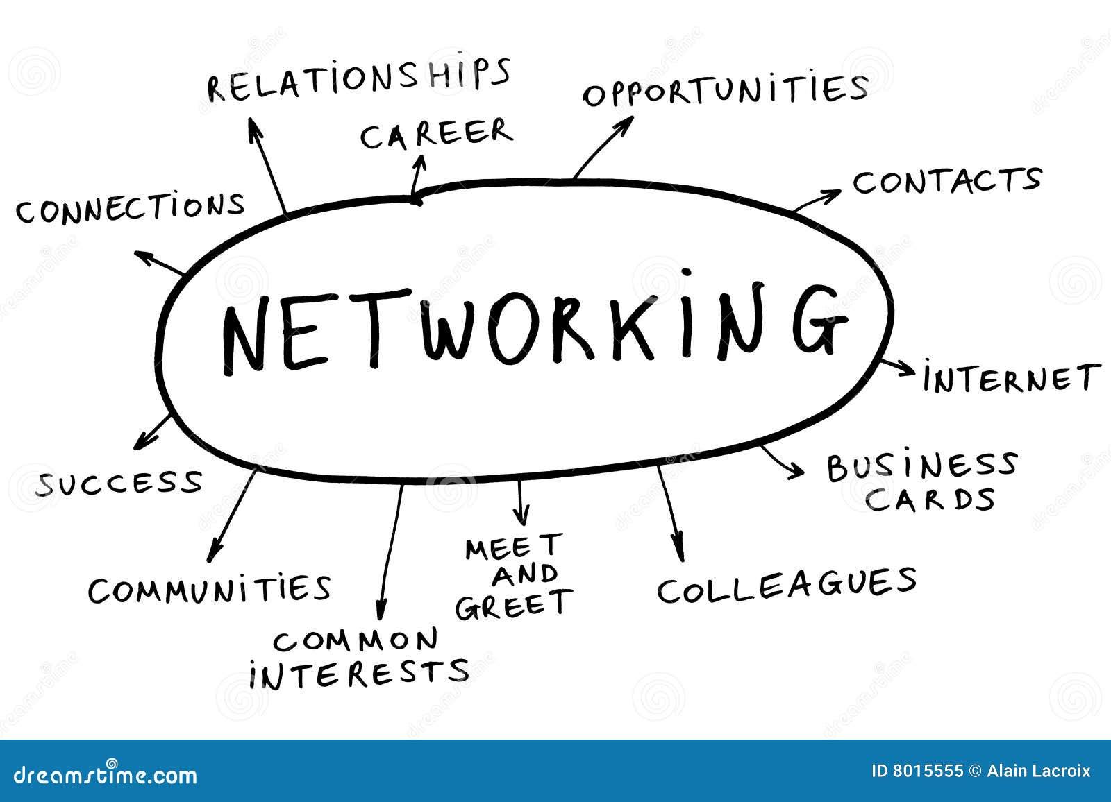 Concepto del establecimiento de una red