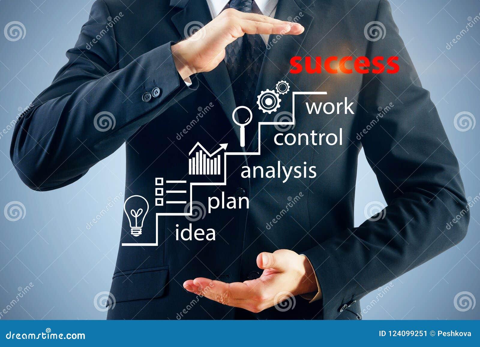 Concepto del inicio y de la idea