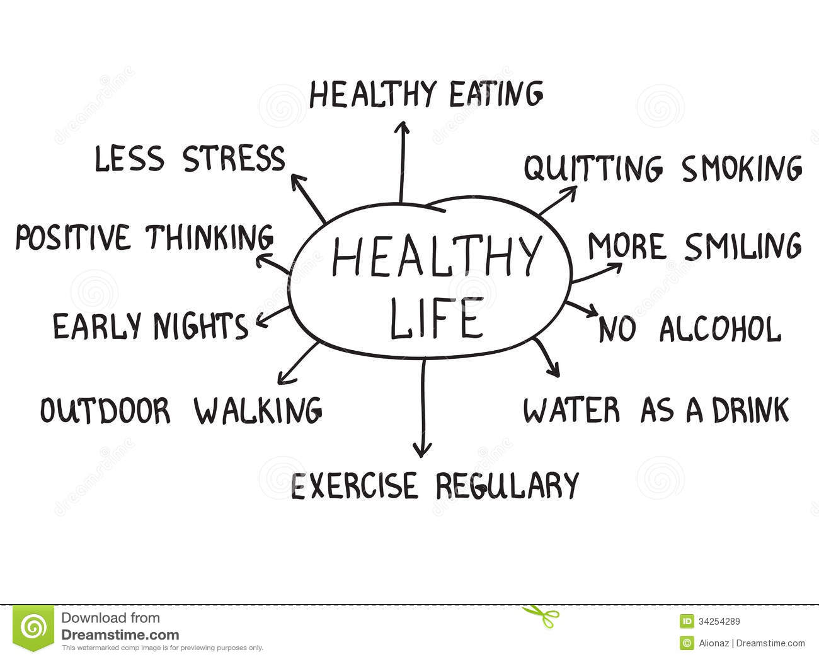 Concepto sano de la vida