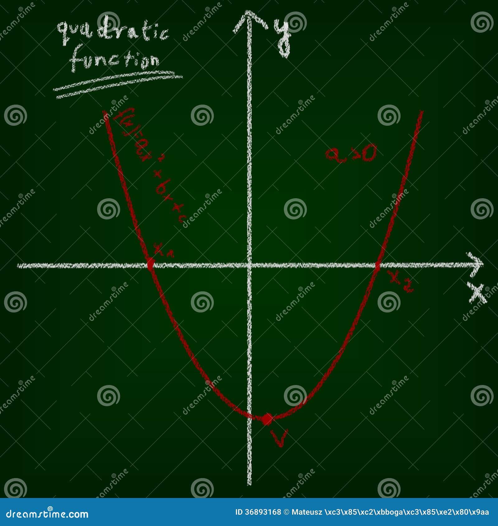 Download Concetto Matematico Di Istruzione Della Lavagna E Del Disegno. Illustrazione di Stock - Illustrazione di algebra, verde: 36893168