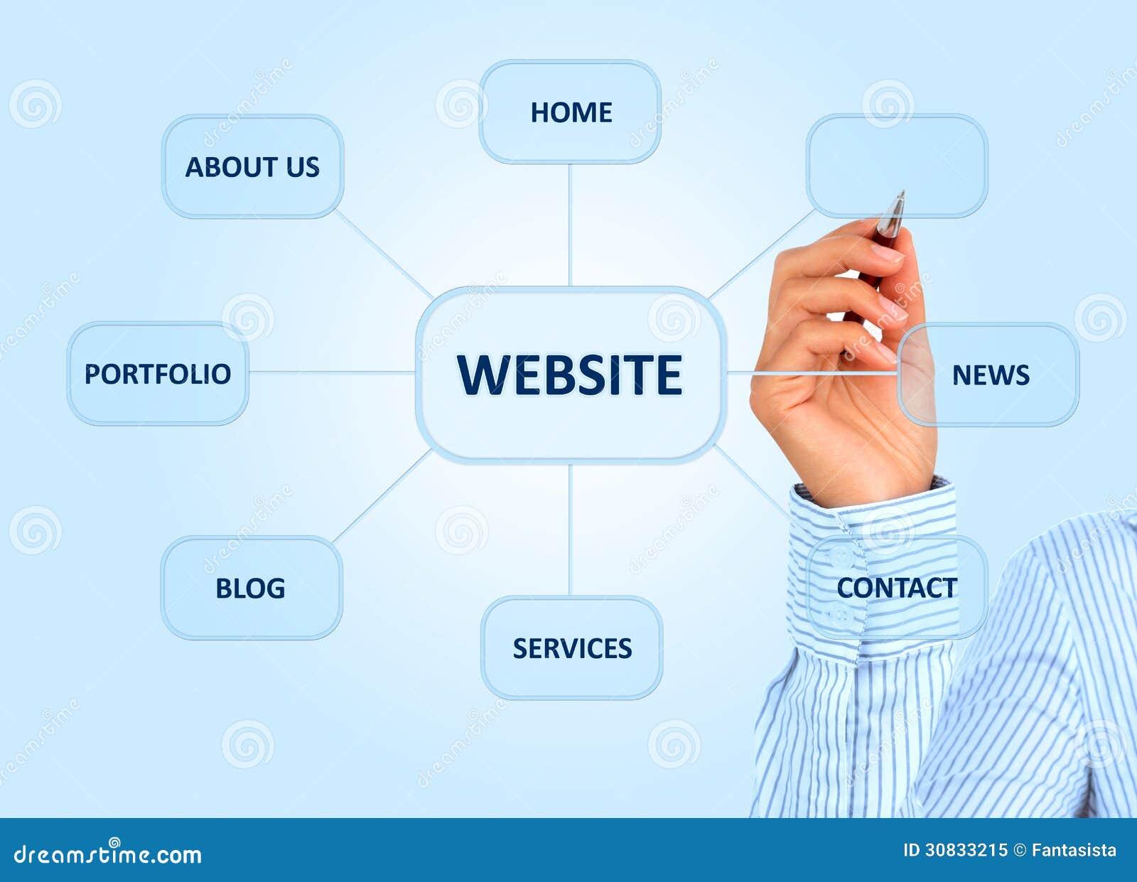83e0aeb83c3 Concevoir La Structure De Site Web. Image stock - Image du croquis ...