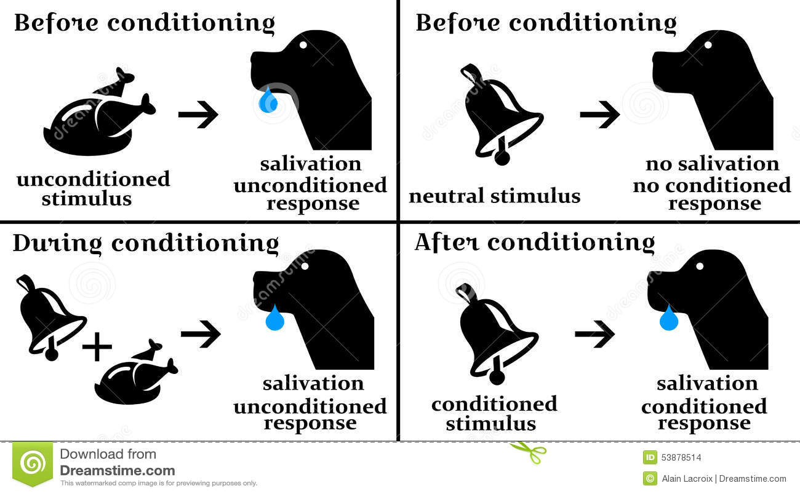 pavlovs-dog-diagram