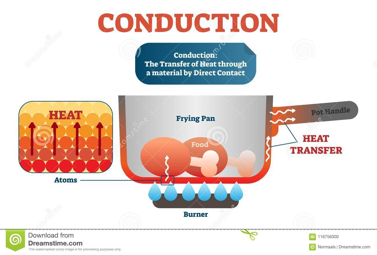 conduction physics example diagram vector illustration scheme moving atoms transferring heat material direct contact 116756000 conduction physics example diagram, vector illustration scheme