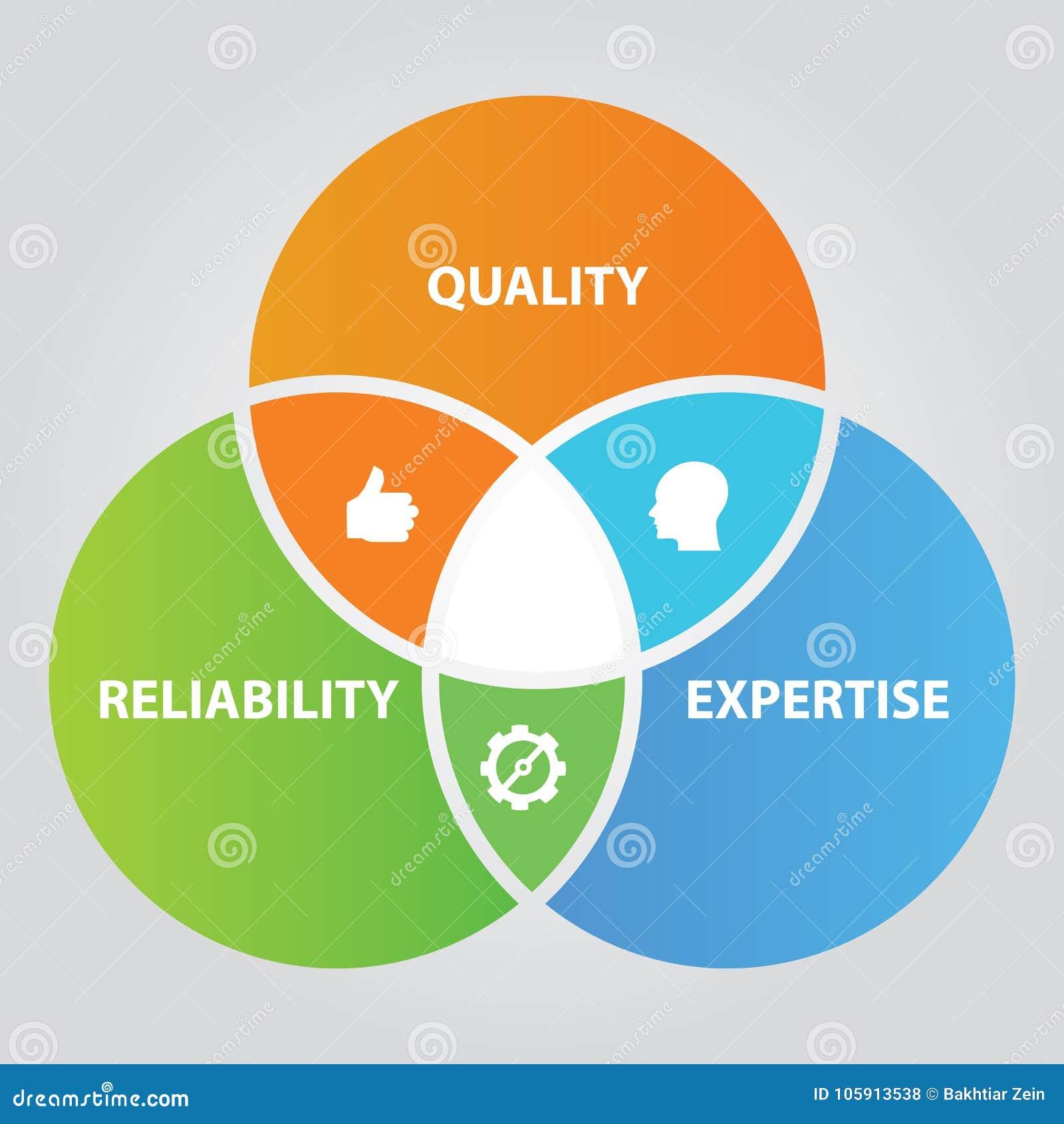 Confiabilidad de la calidad y diagrama traslapado del círculo de la experiencia de la gestión de calidad total en negocio